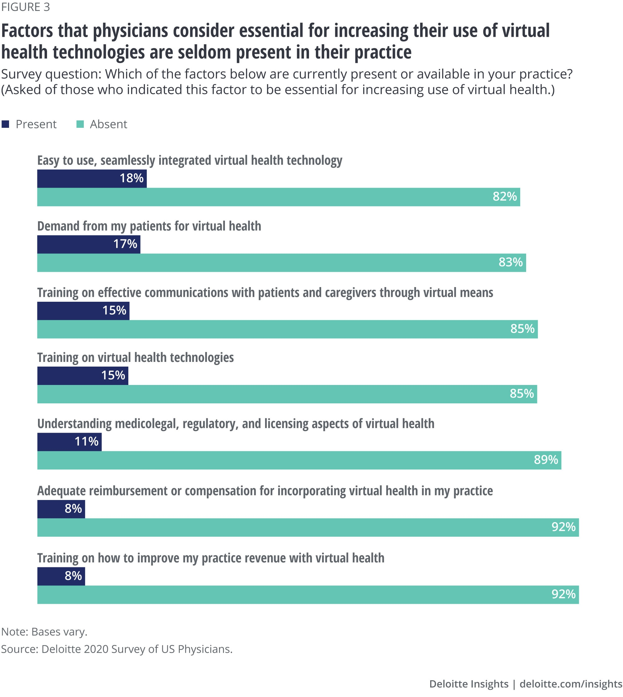 Factors that physicians consider essential for increasing their use of virtual health technologies are seldom present in their practice