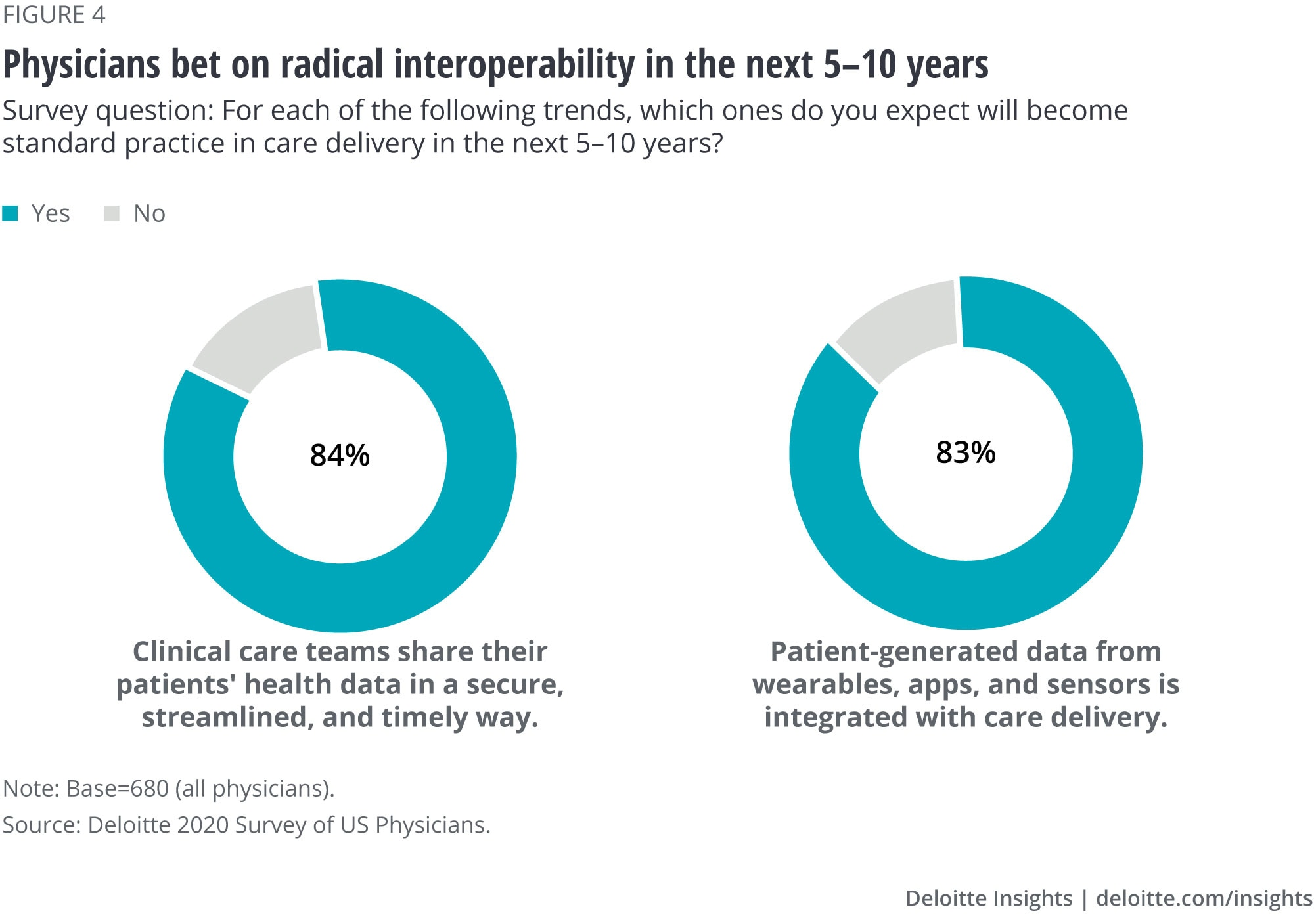 Physicians bet on radical interoperability in the next five to 10 years