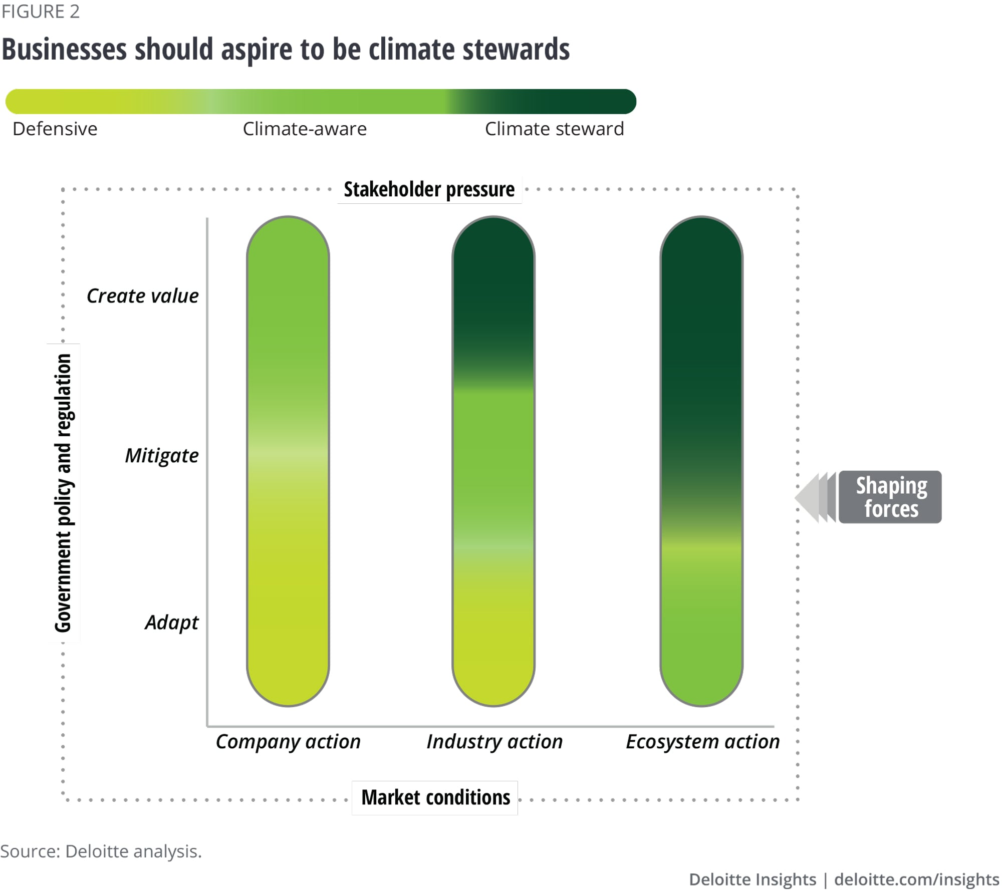 Businesses should aspire to embed climate throughout the organization