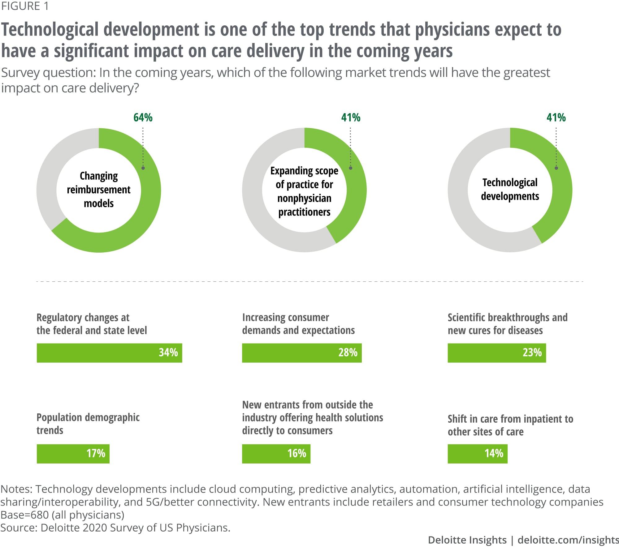 Technological development is one of the top trends that physicians expect to have a significant impact on care delivery in the coming years