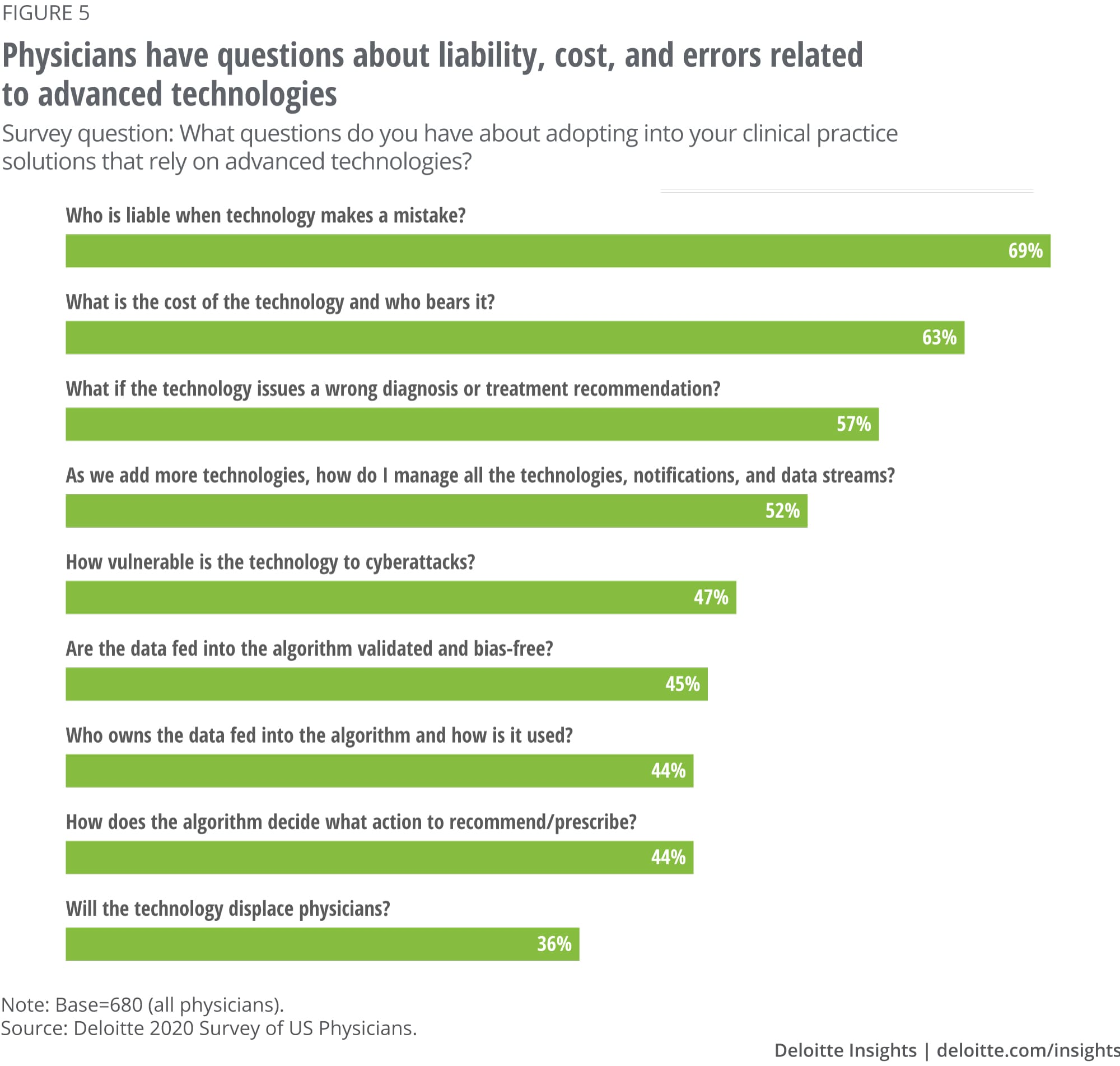 Physicians have questions about liability, cost, and errors related to advanced technologies