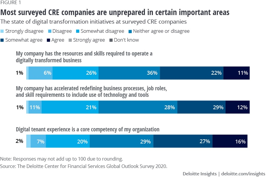 Most surveyed CRE companies are unprepared in certain important areas