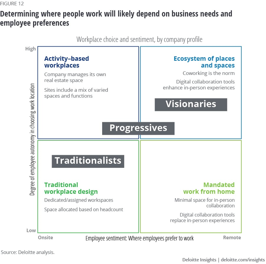 Determining where people work will likely depend on business needs and employee preferences