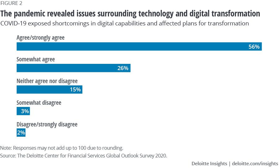 COVID-19 exposed shortcomings in digital capabilities and affected plans to transform
