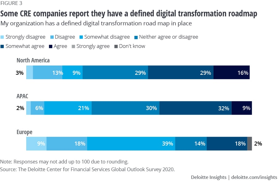 Existence of defined digital transformation roadmap for CRE companies