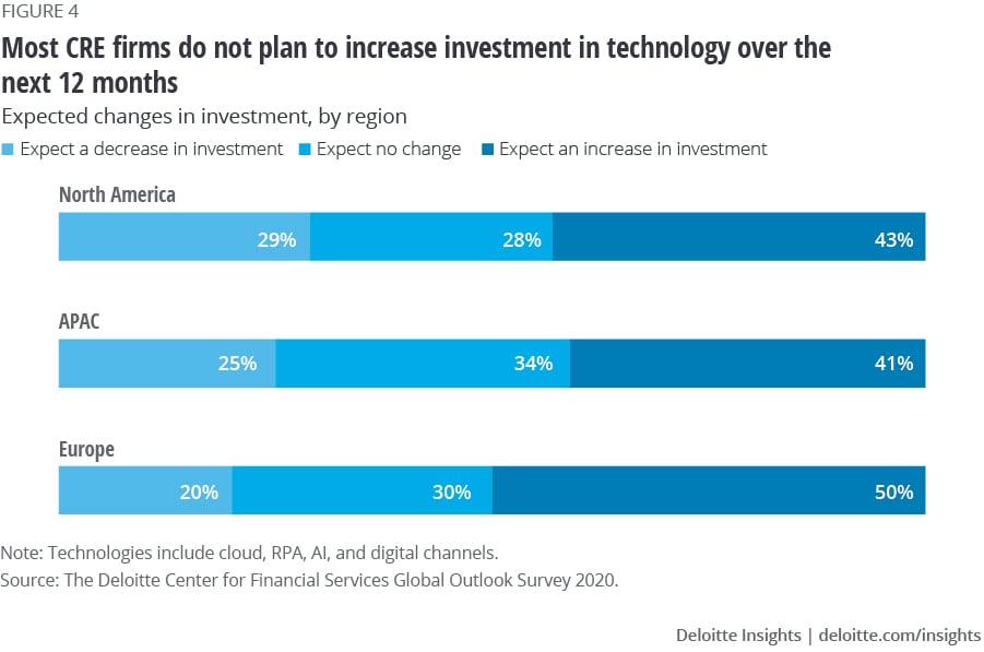 Expected change in technology investments in the next 1 year