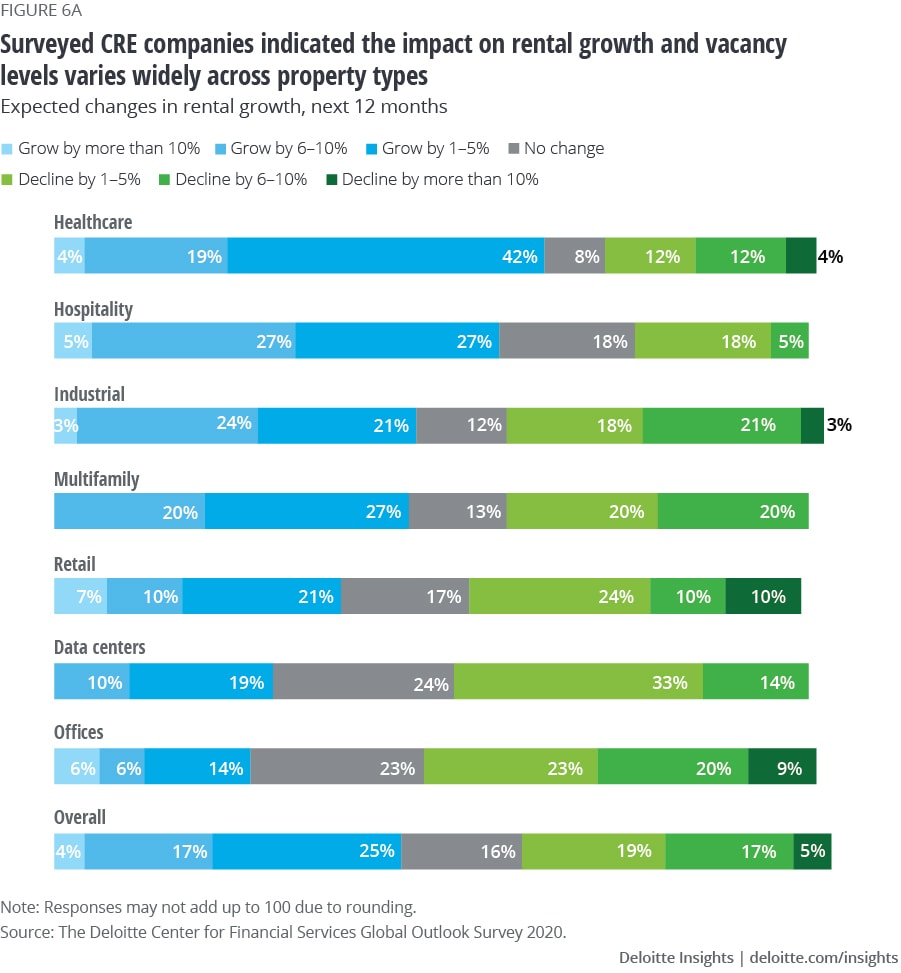 Surveyed CRE companies indicated the impact on rental growth and vacancy levels varies widely across property types