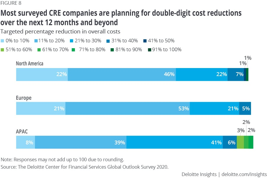 Most surveyed CRE companies are planning for double-digit cost reductions over the next 12 months and beyond