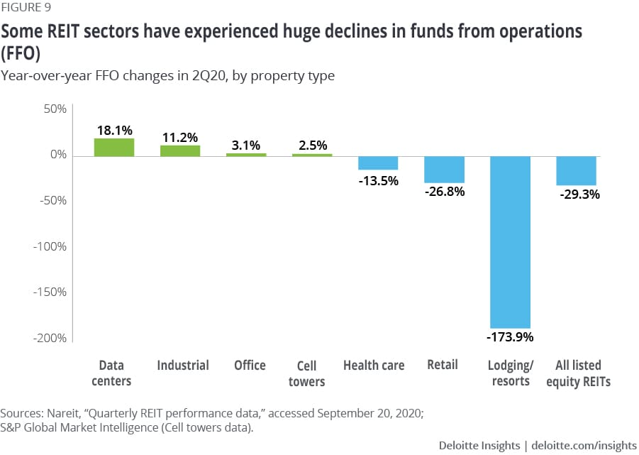 Some REIT sectors have experienced huge declines in funds from operations (FFO)