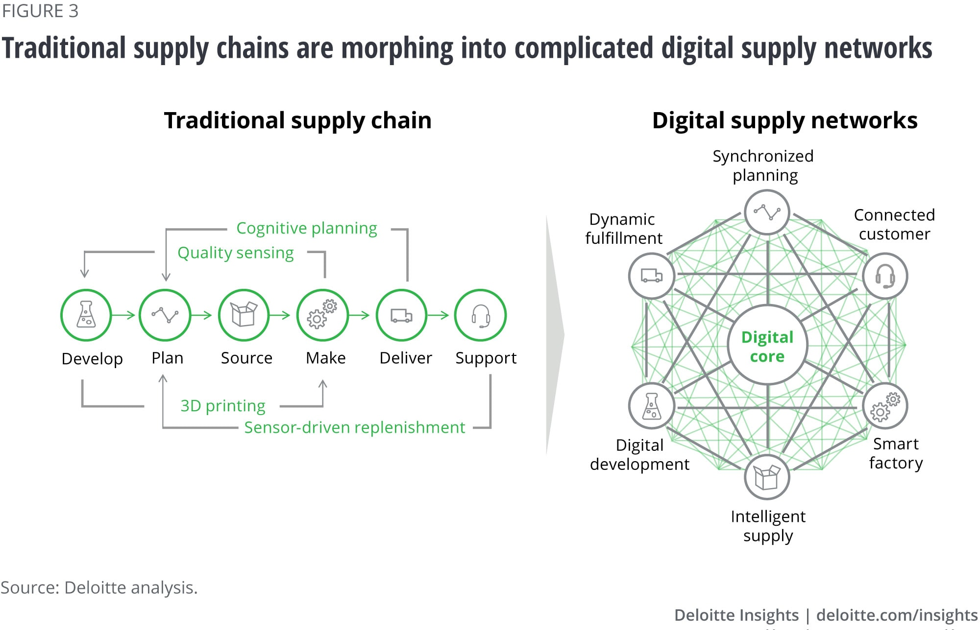 Traditional supply chains are morphing into complicated digital supply networks