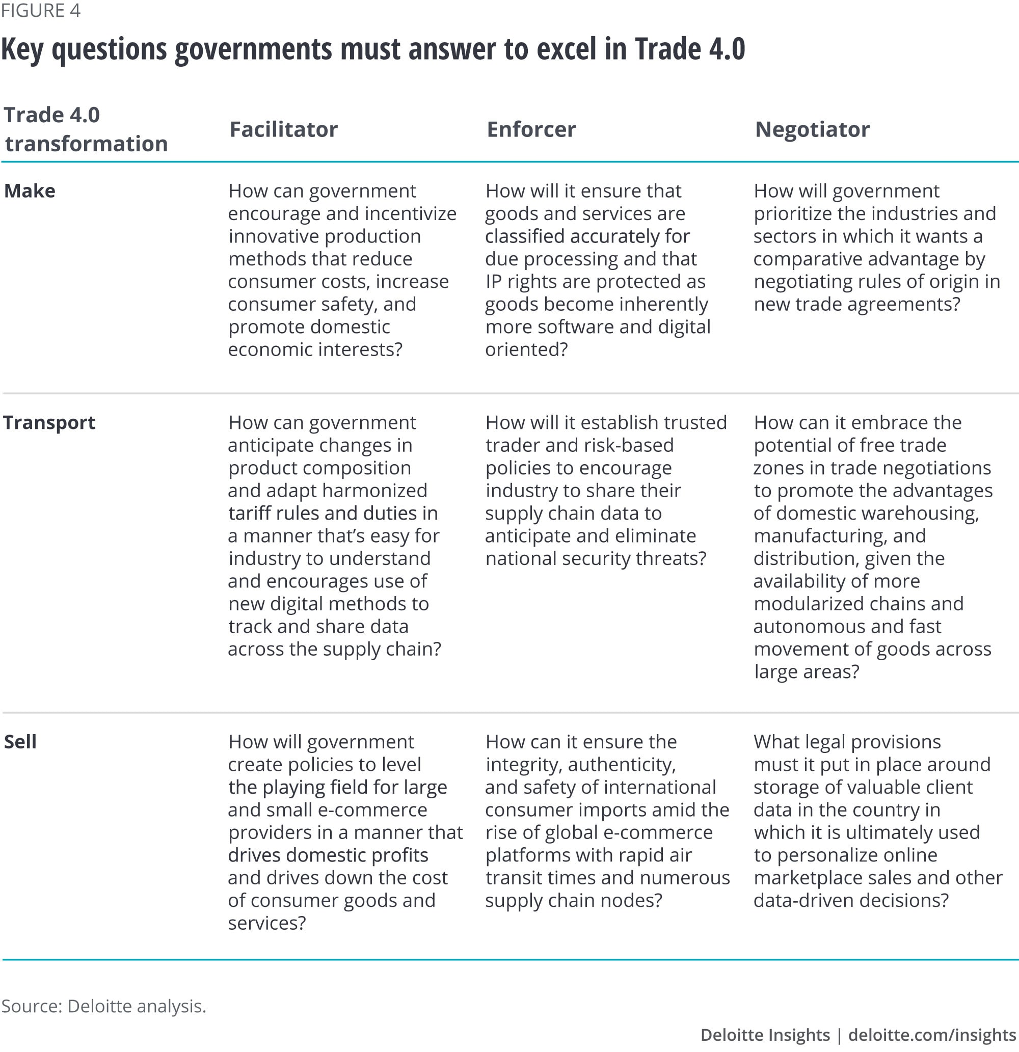 Key questions governments should answer to help excel in Trade 4.0