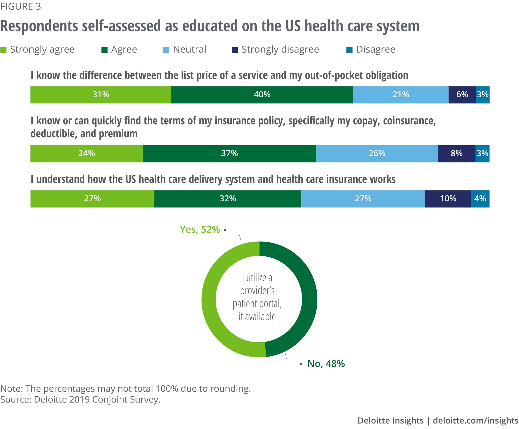 Respondents self-assessed as educated on the US health care system