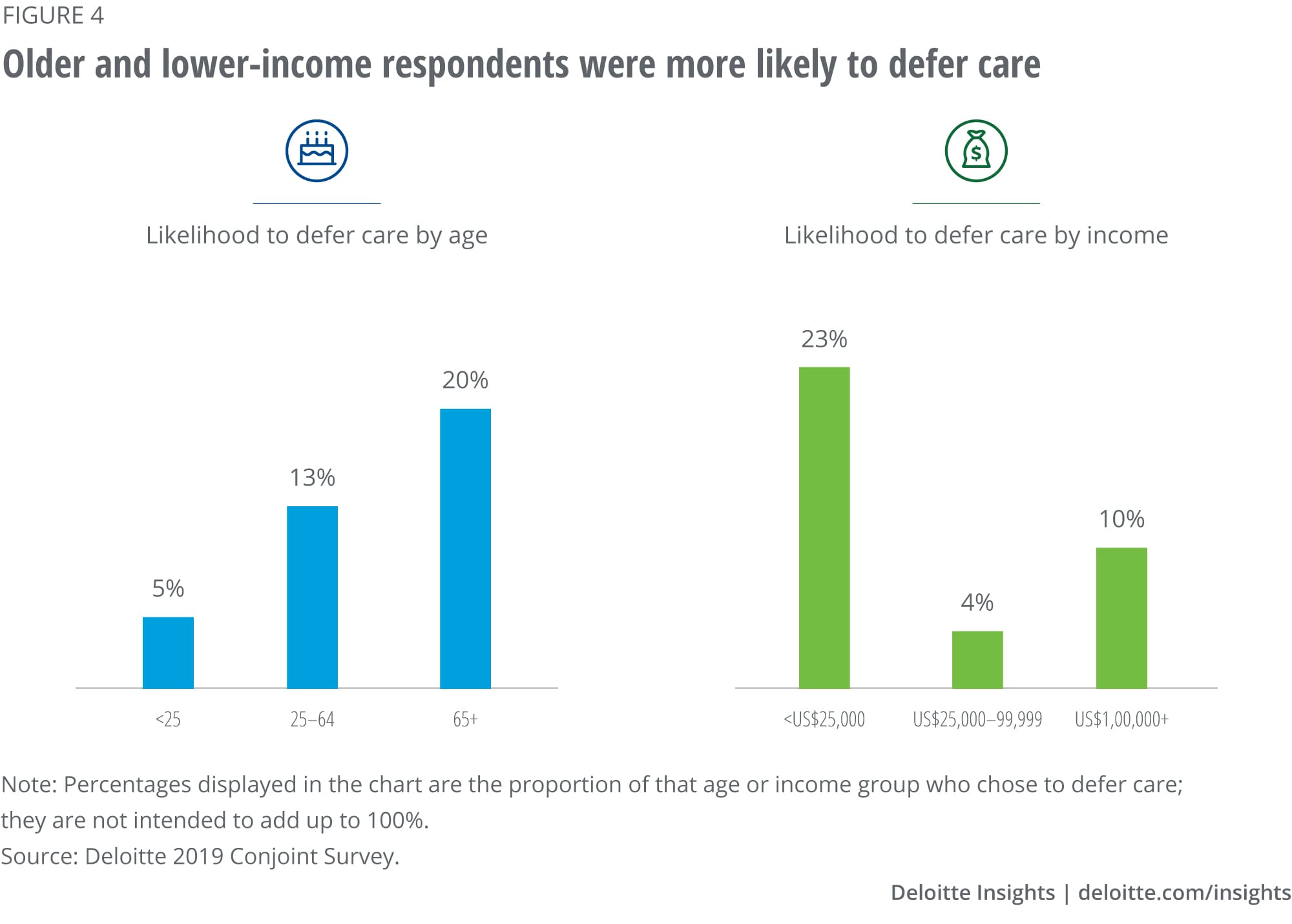 Older and lower-income respondents were more likely to defer care
