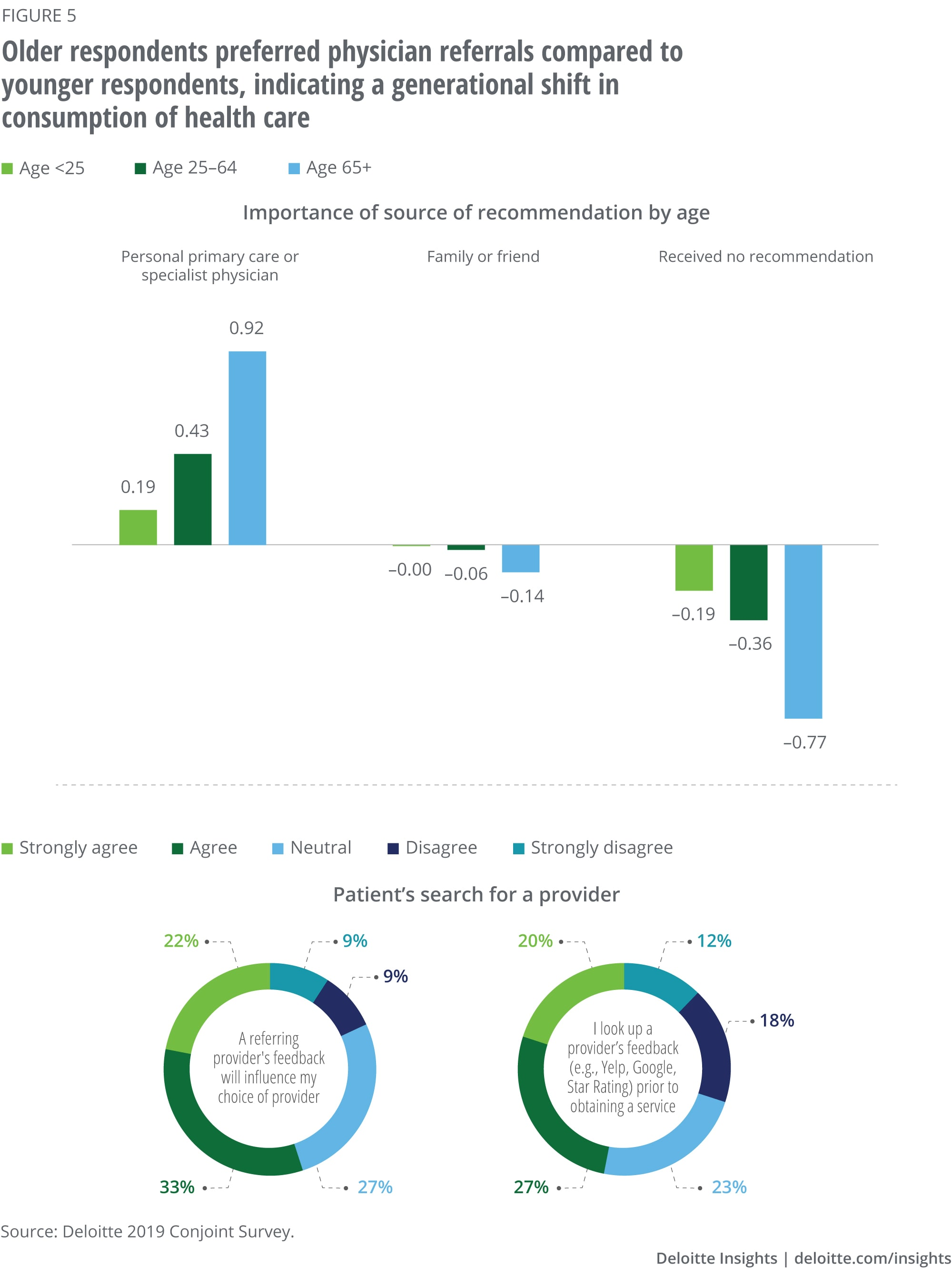 Older respondents preferred physician referrals compared to younger respondents, indicating a generational shift in consumption of health care