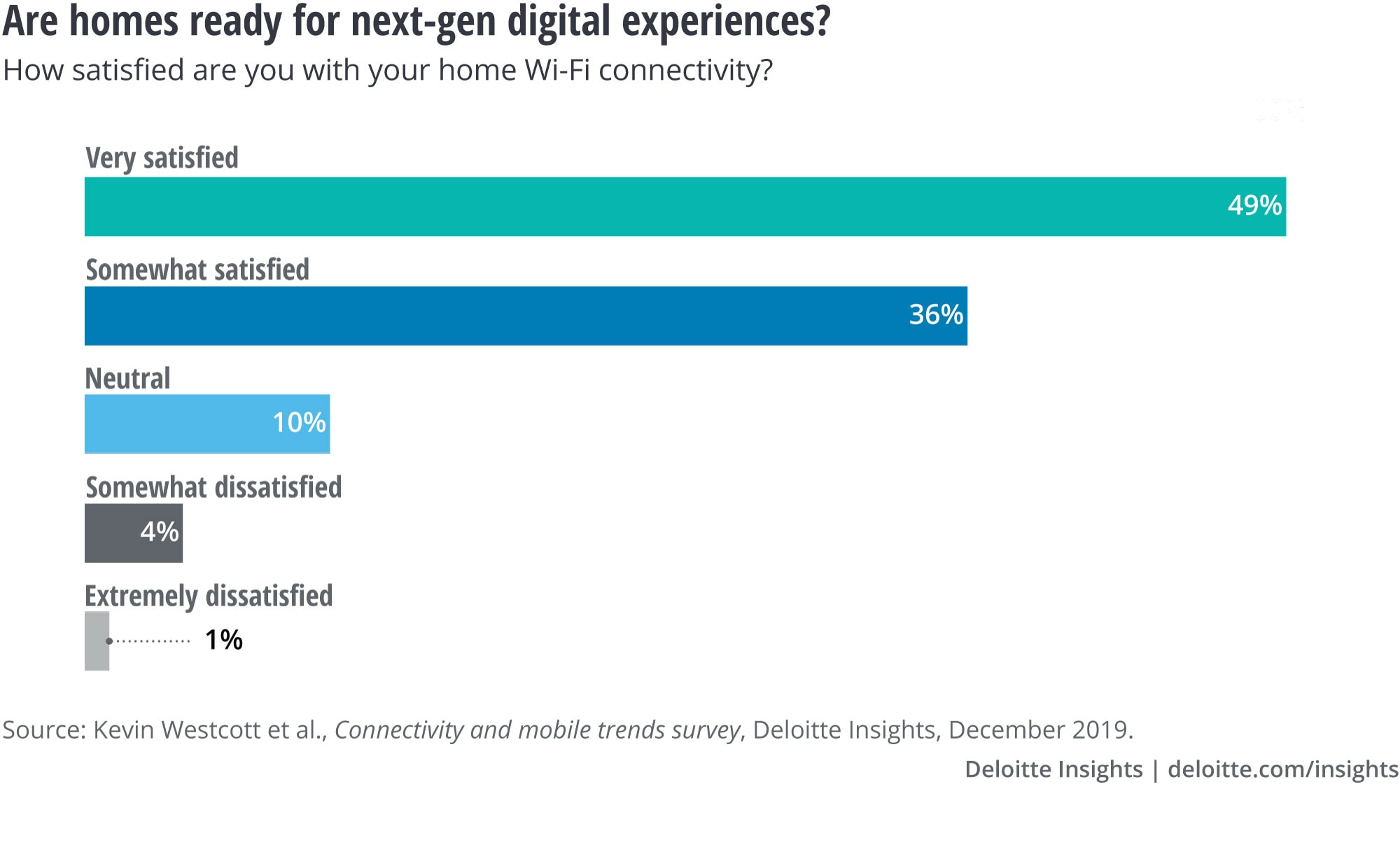 Are homes ready for next-gen digital experiences?
