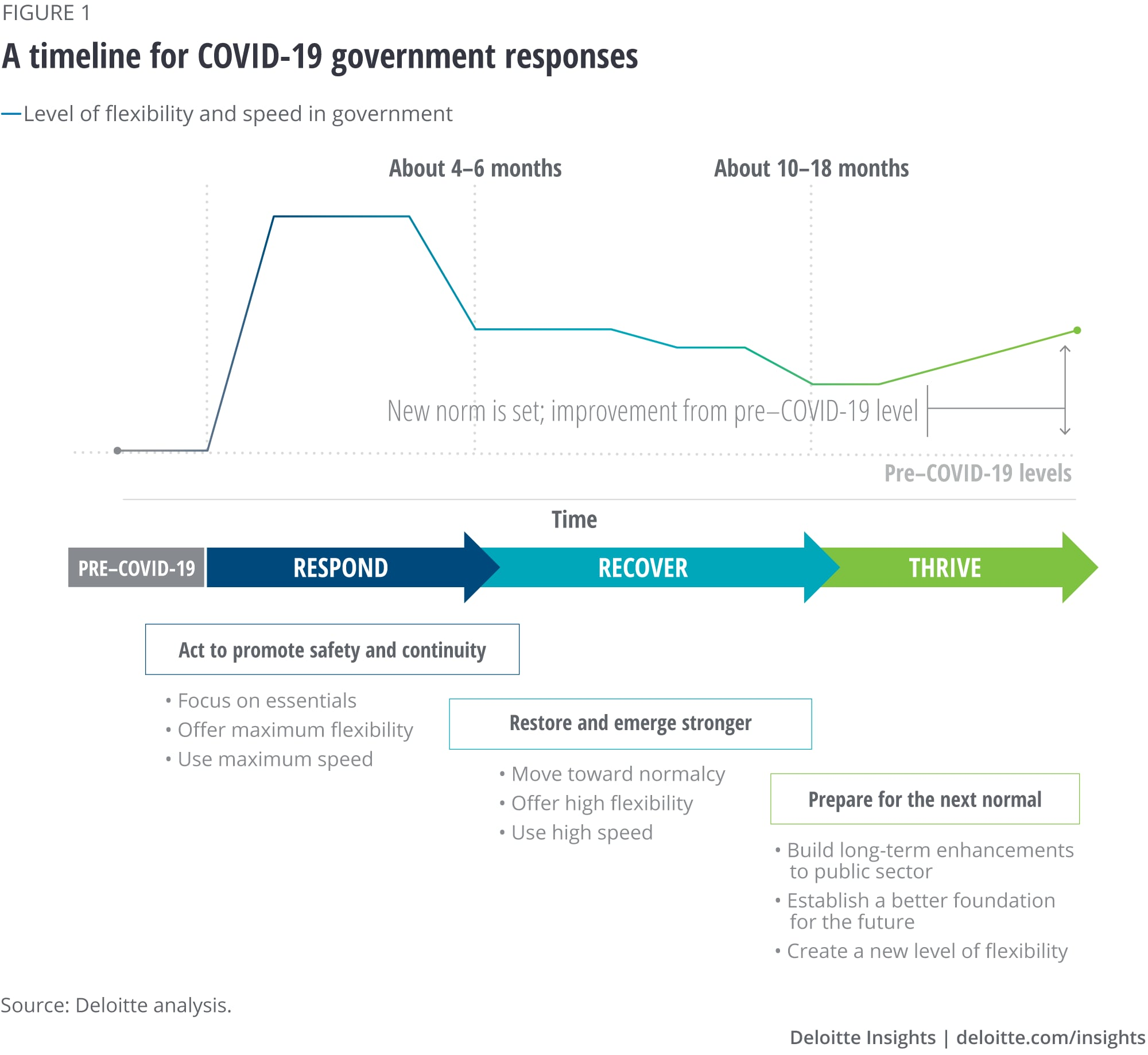 COVID-19 government response through time