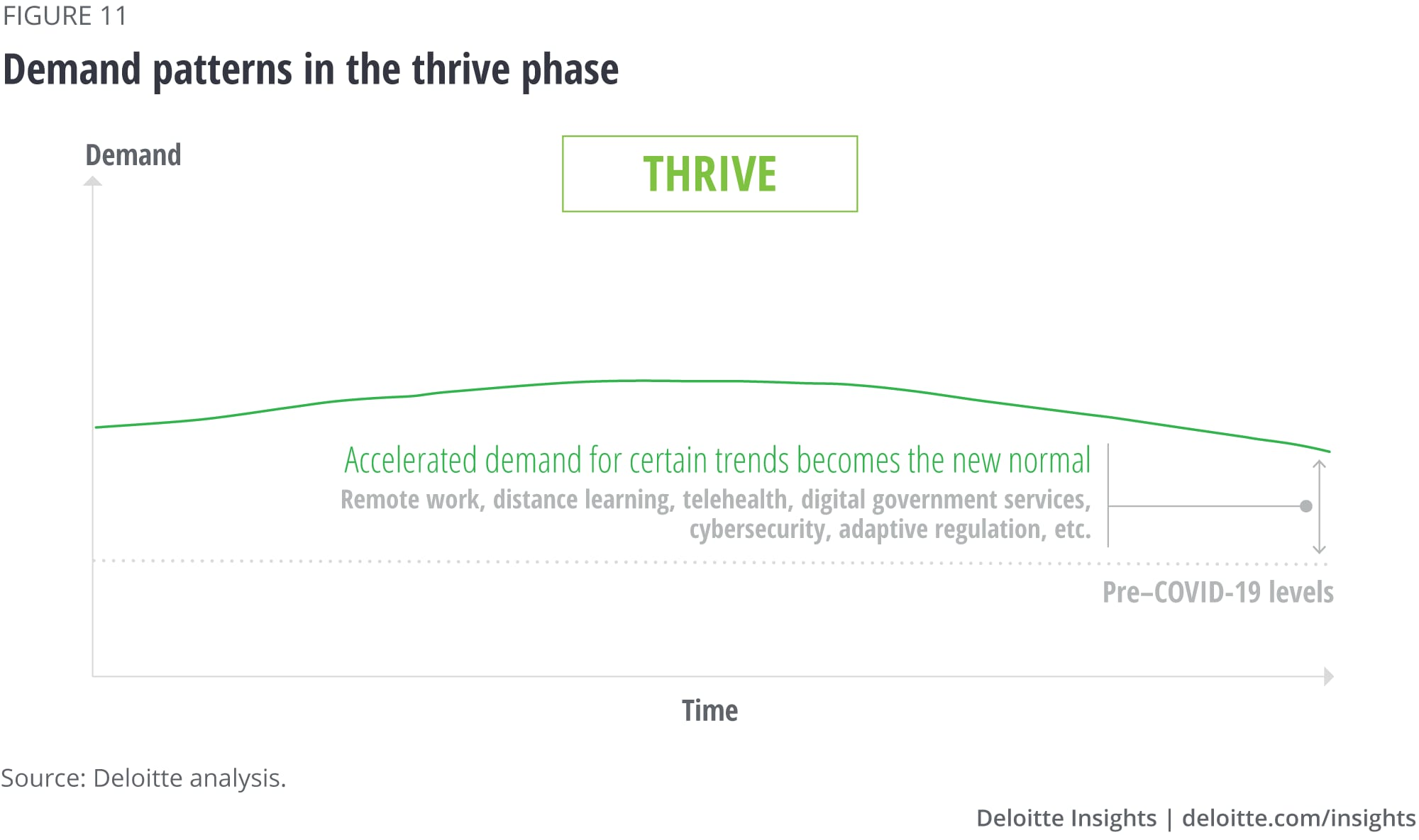 Demand patterns in the thrive phase