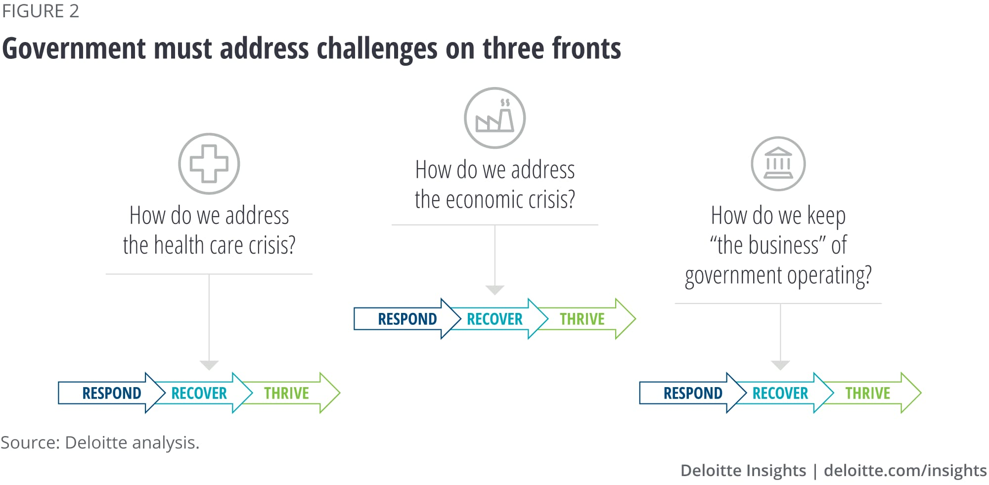 Governments must address challenges on these fronts