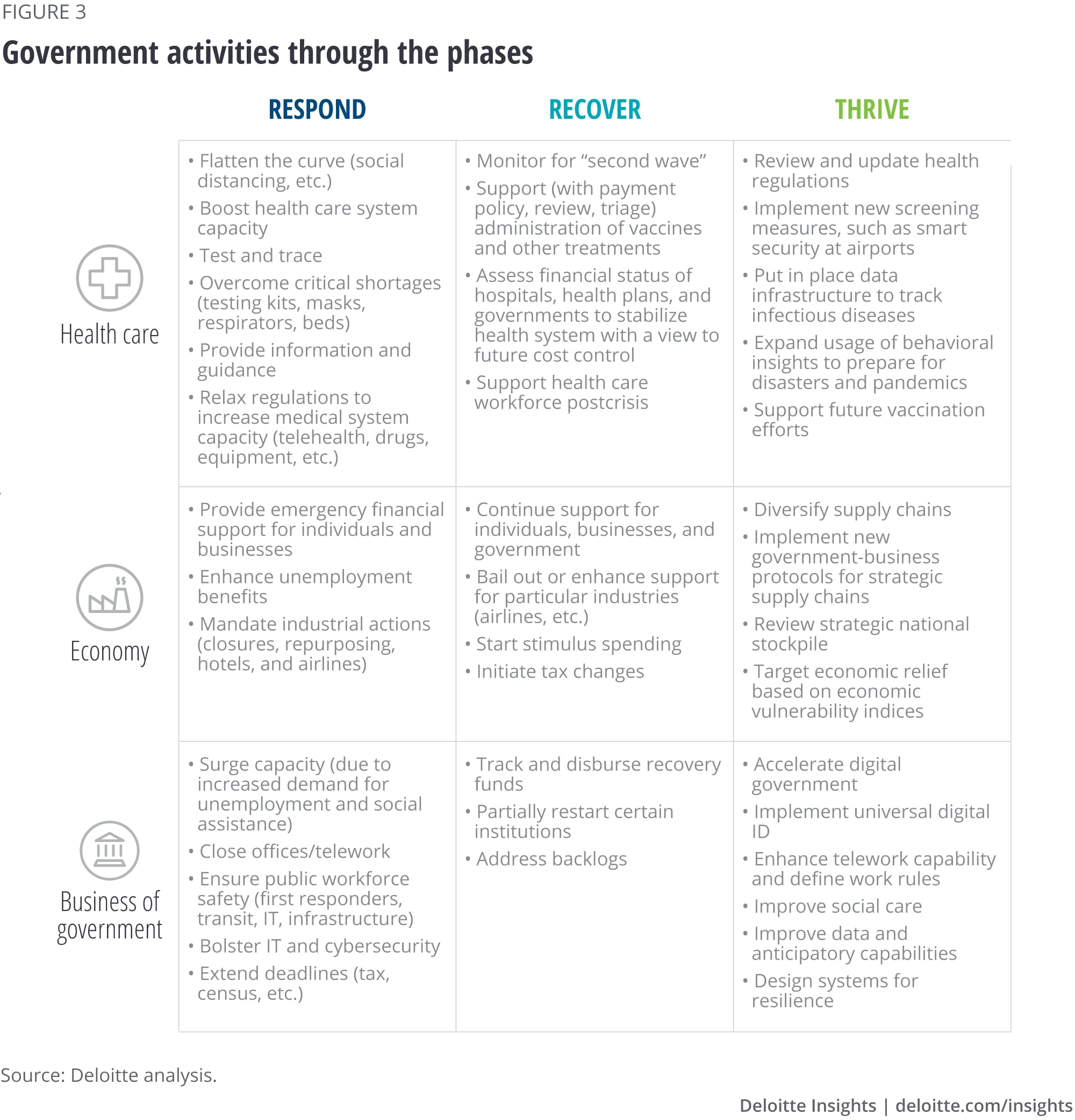 Government activities through the phases