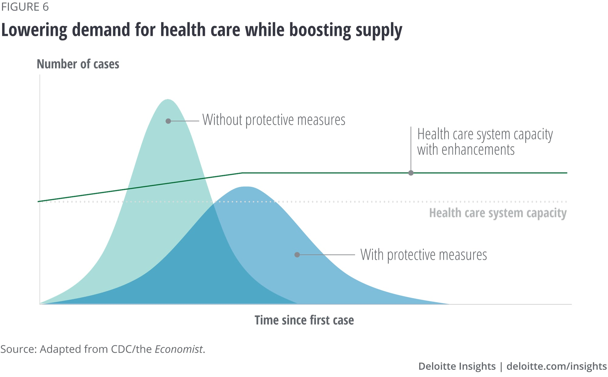 Lowering demand for health care while boosting supply