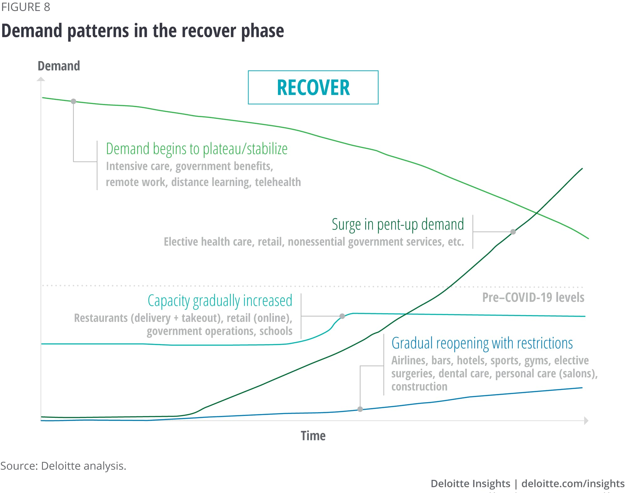 Demand patterns in the recover phase