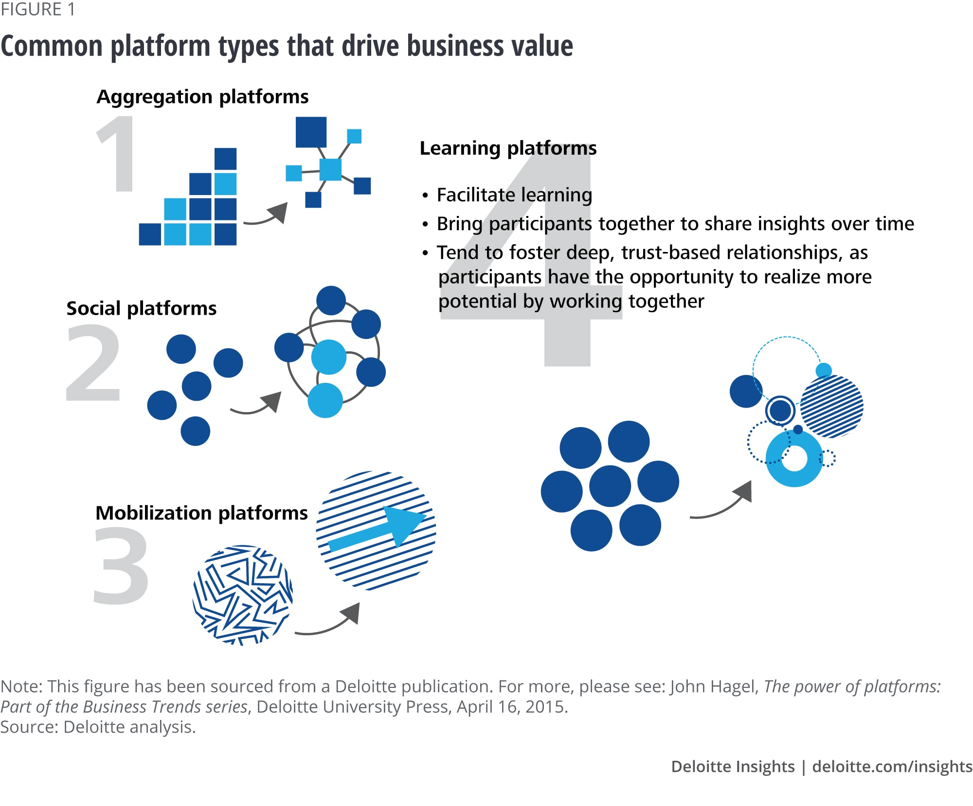 Figure 1. Four learning platforms that can accelerate improvement and add value