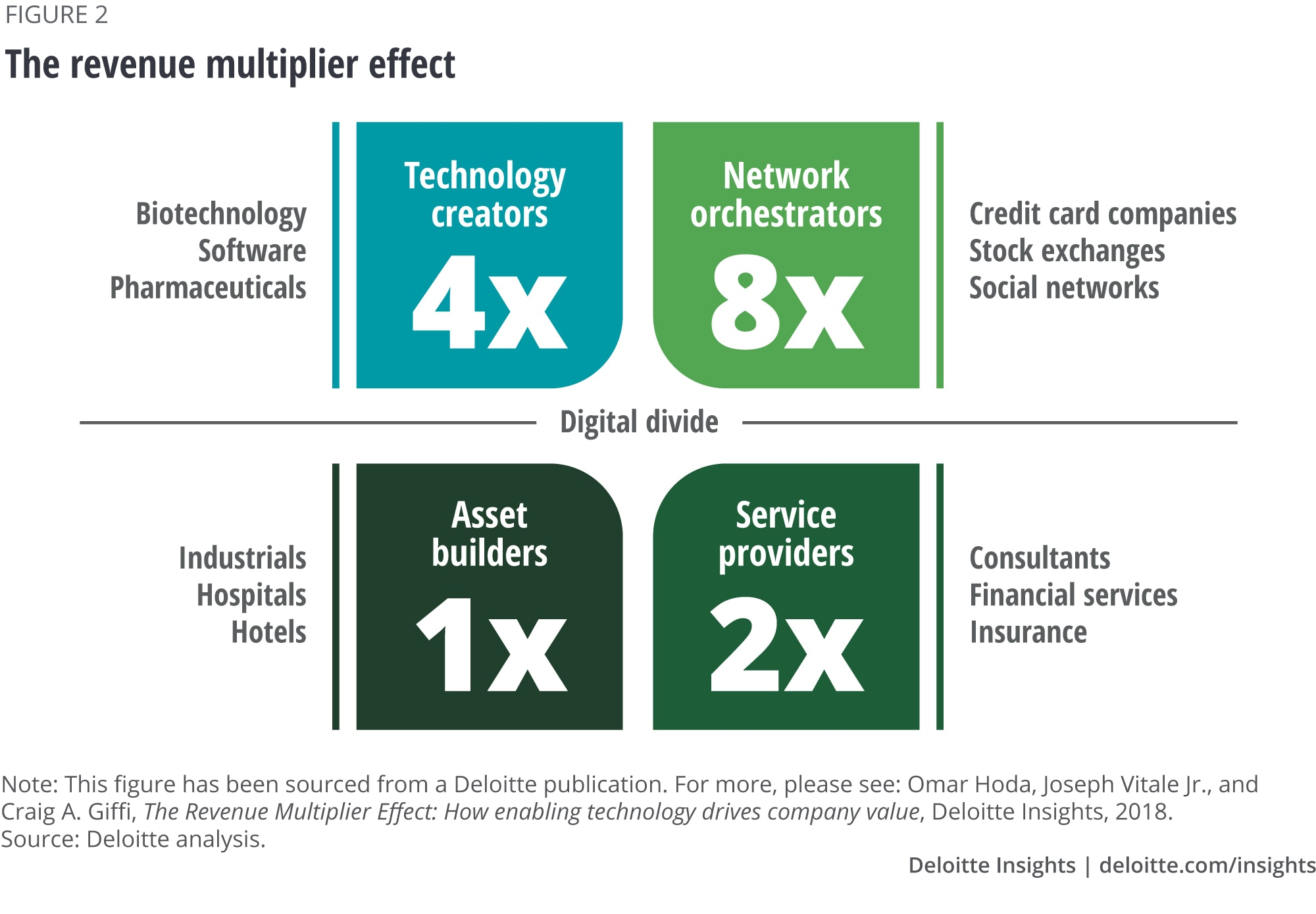 Figure 2. The revenue multiplier effect