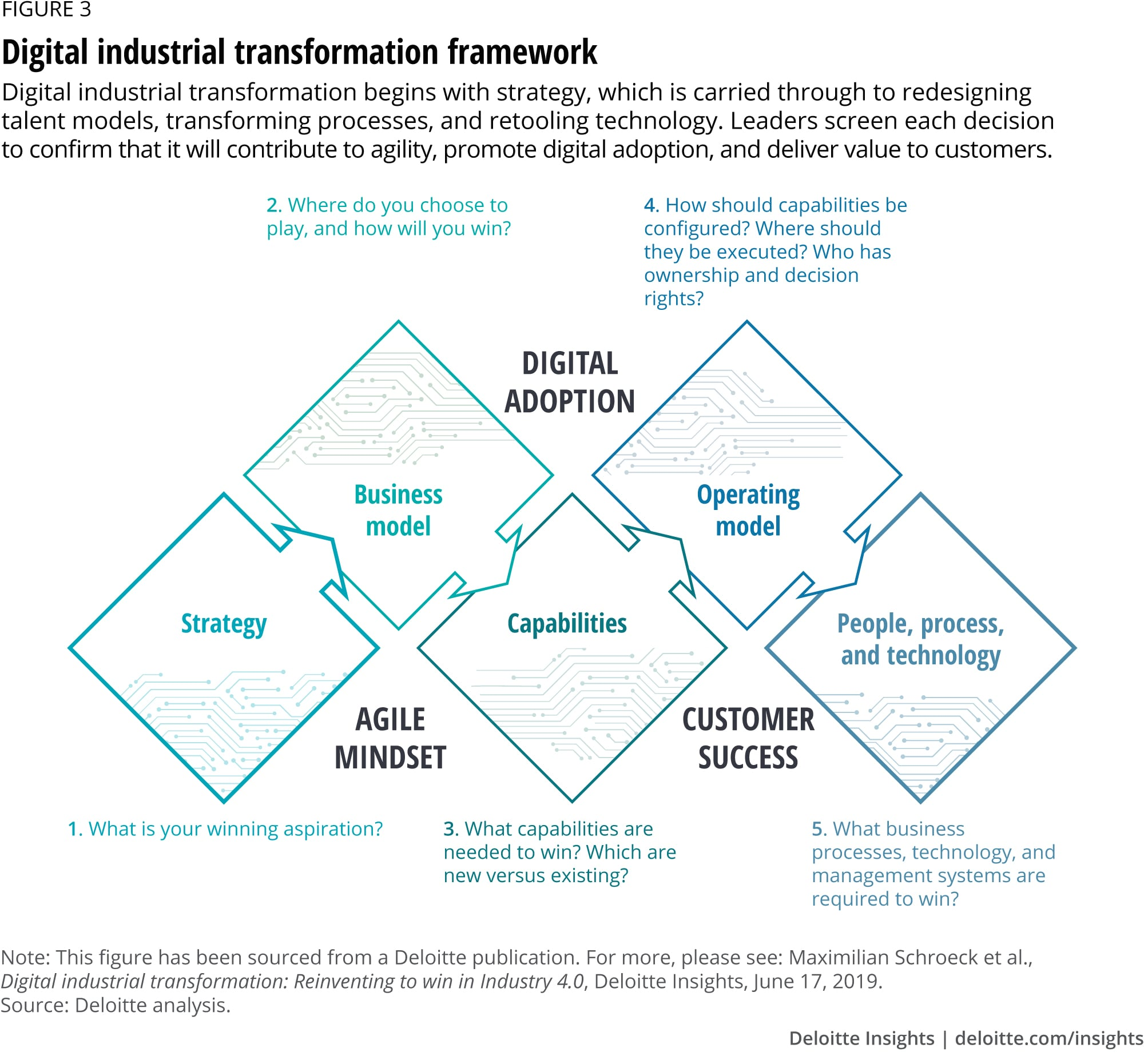 Figure 3. Digital industrial transformation framework