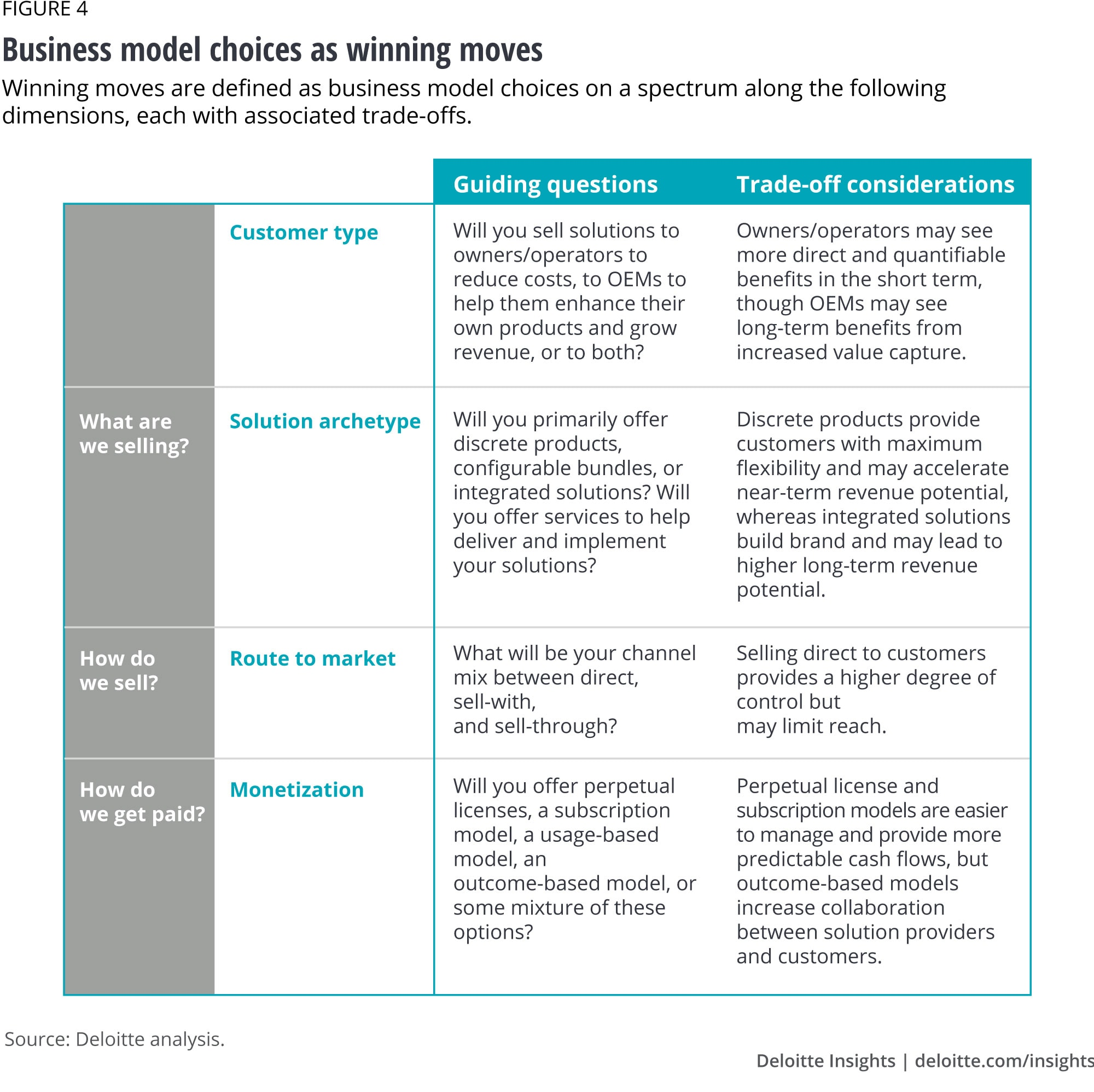 Figure 4. Business model choices as winning moves
