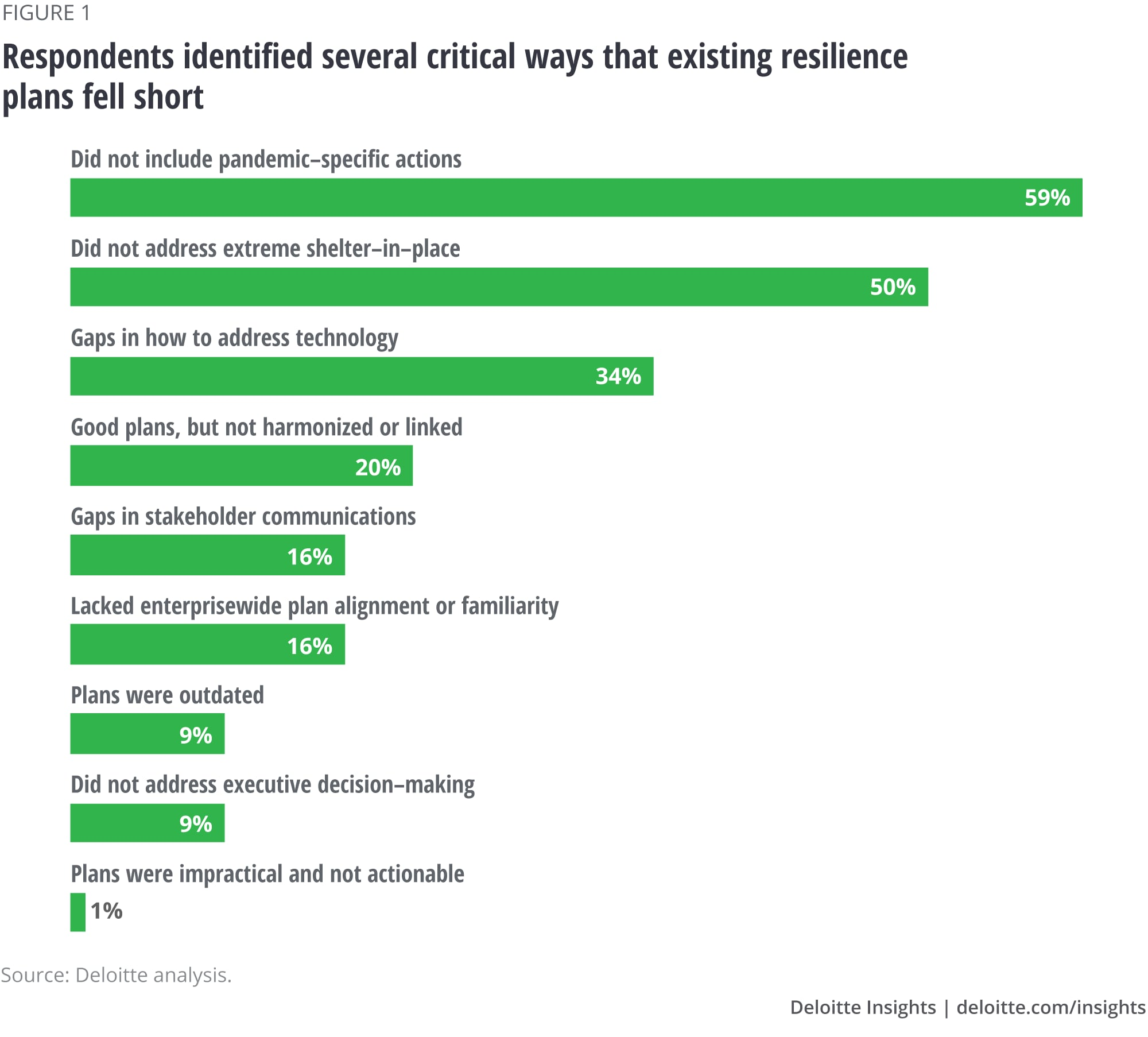 Respondents identified several critical ways that existing resilience plans fell short