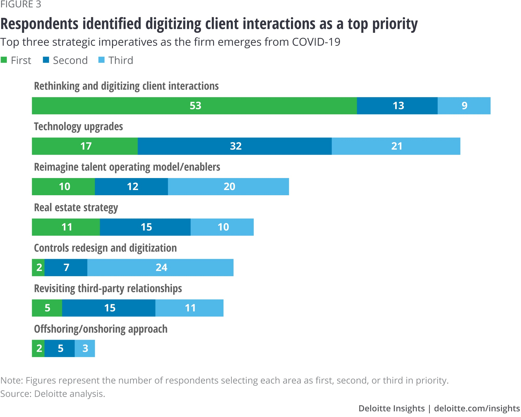 Respondents identified digitizing client interactions as a top priority