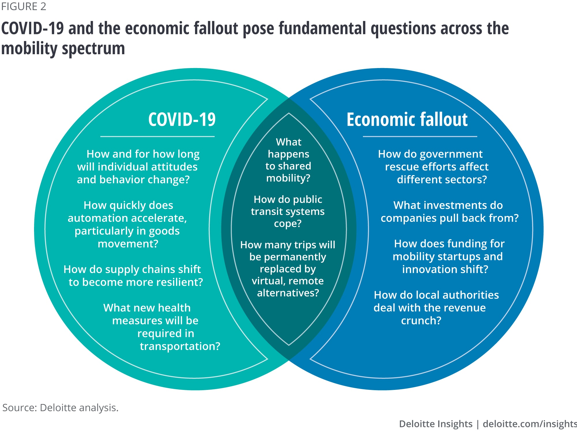 COVID-19 and the economic fallout pose fundamental questions across the mobility spectrum