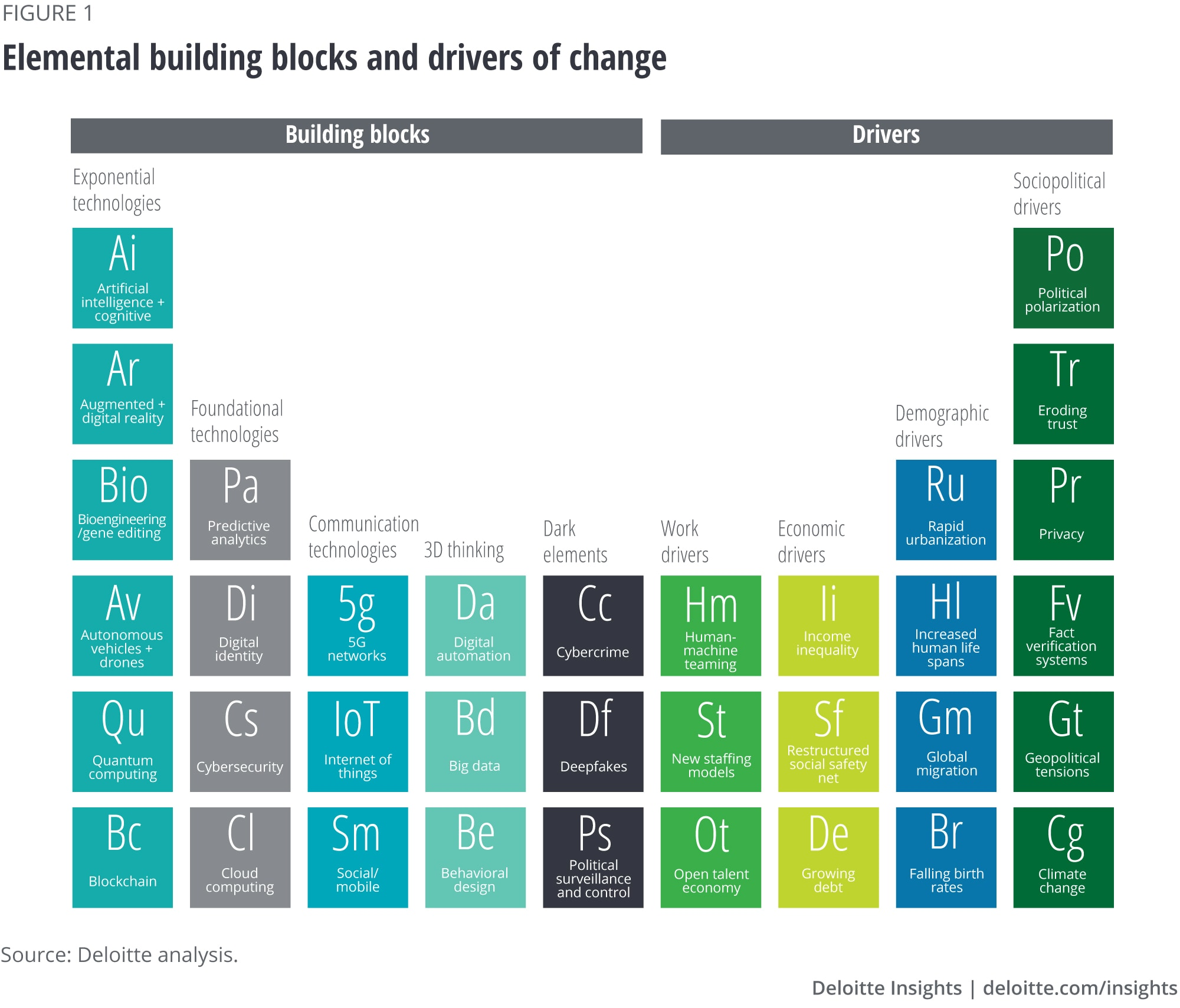 Elemental building blocks and drivers of change