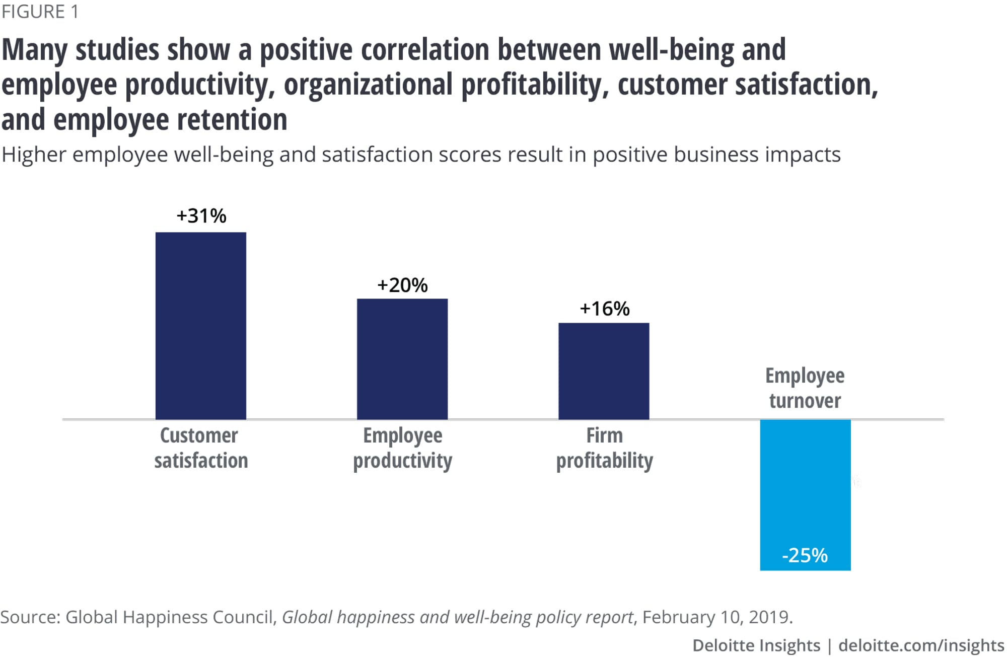 Many studies show a positive correlation between well-being and employee productivity, organizational profitability, customer satisfaction, and employee retention