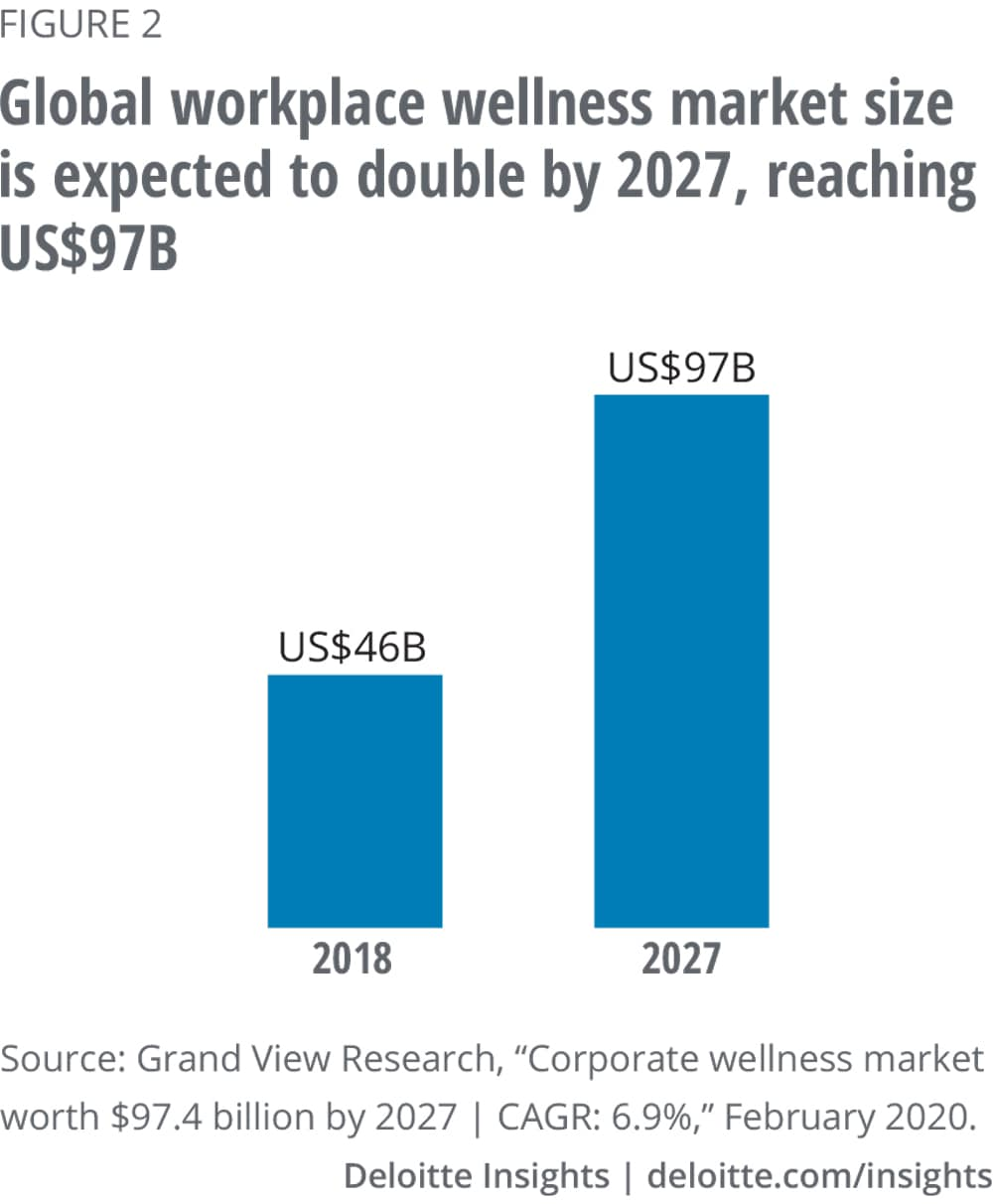 Global workplace wellness market size is expected to double by 2027, reaching US$97B