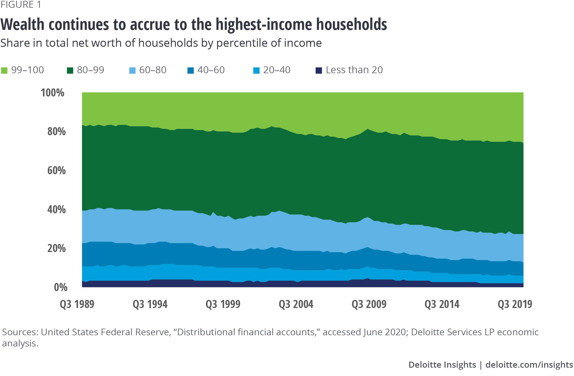 Wealth continues to accrue to the highest-income households