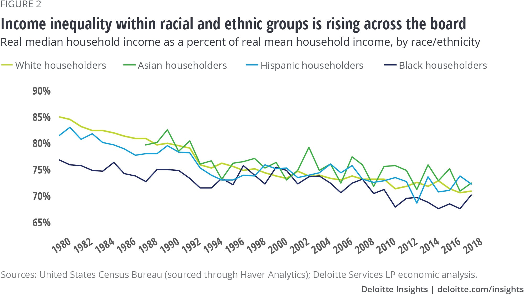 Income inequality within racial and ethnic groups is rising across the board