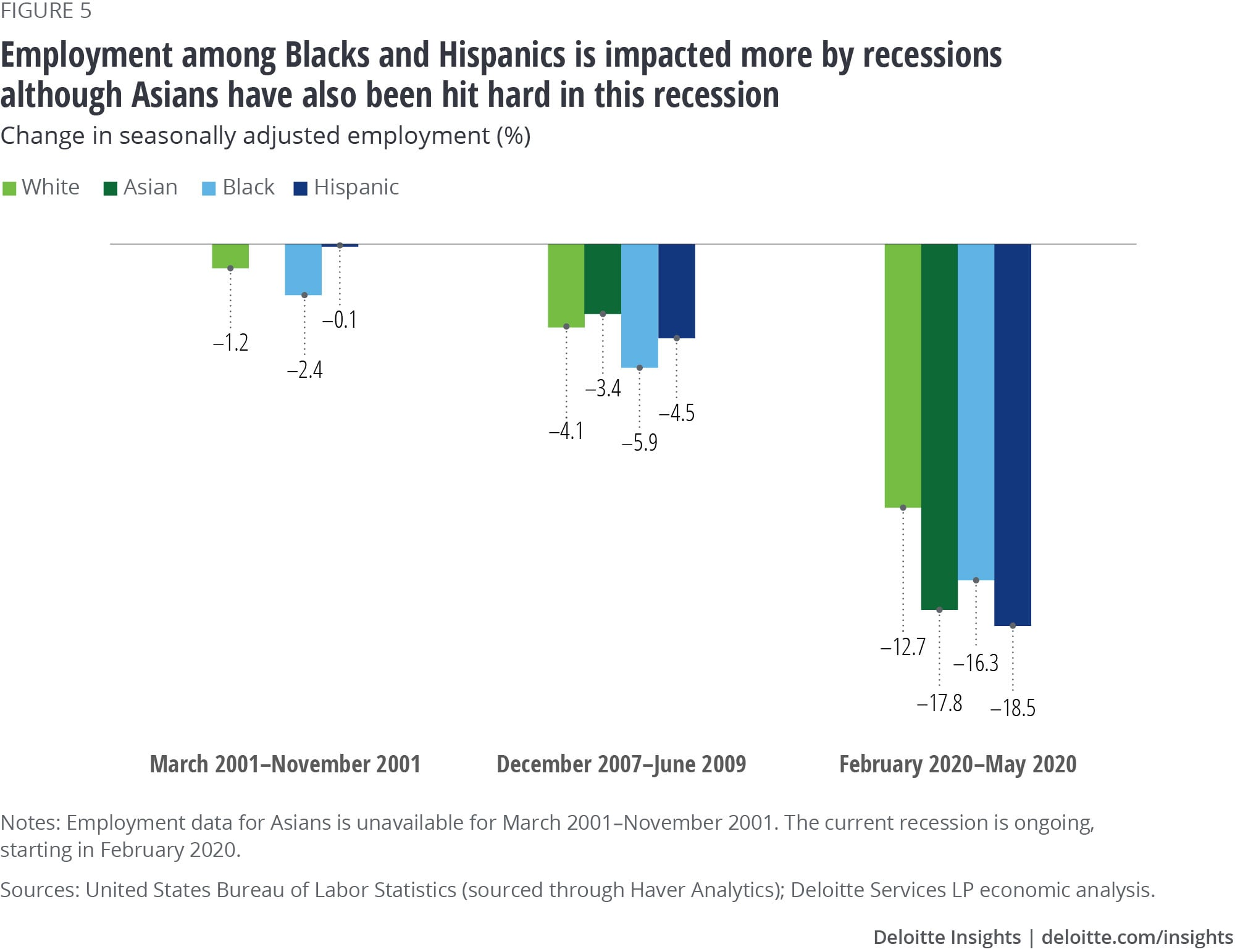 Employment among Blacks and Hispanics is impacted more by recessions