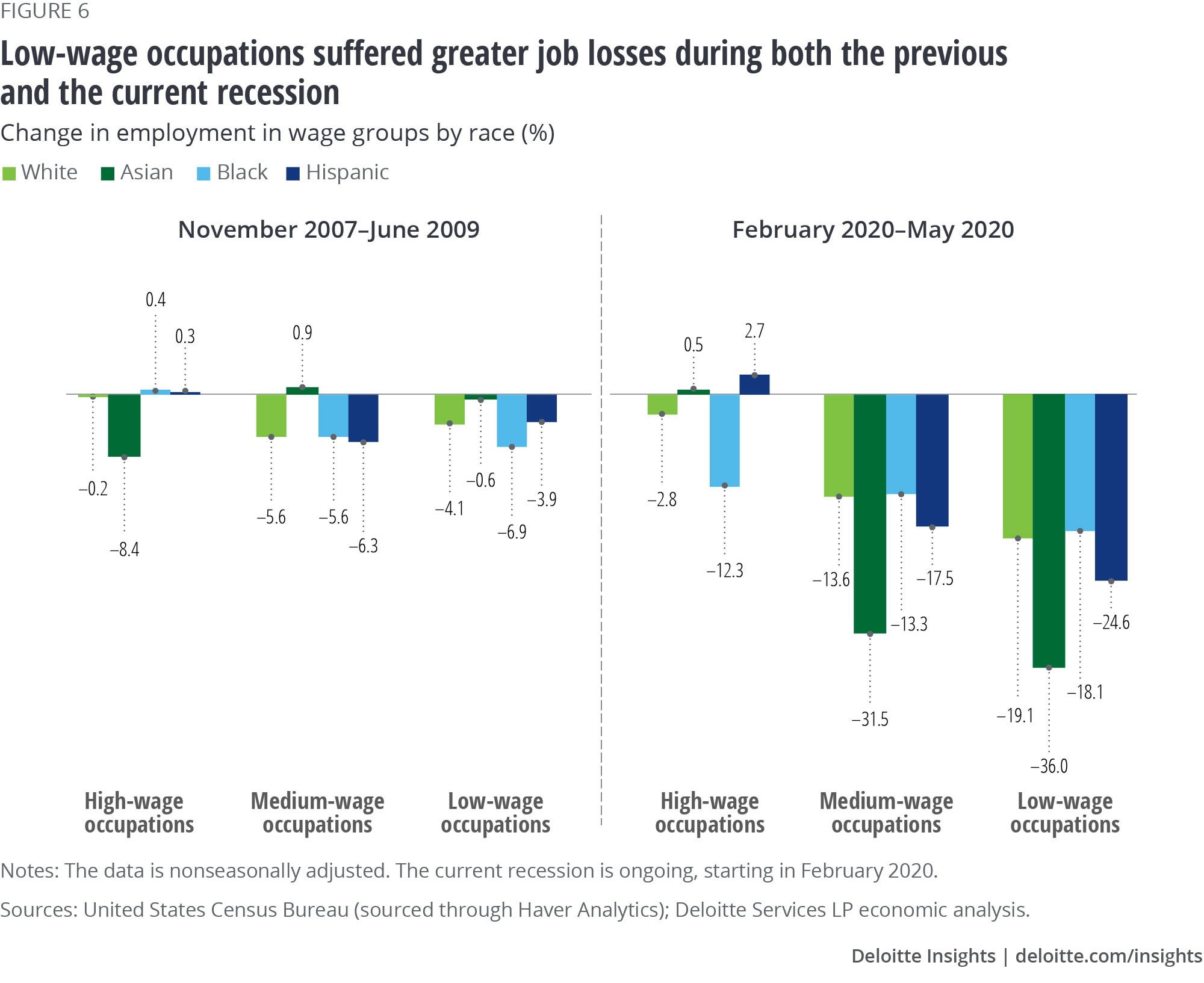 Low-wage occupations suffered greater job losses during both the previous and the current recession
