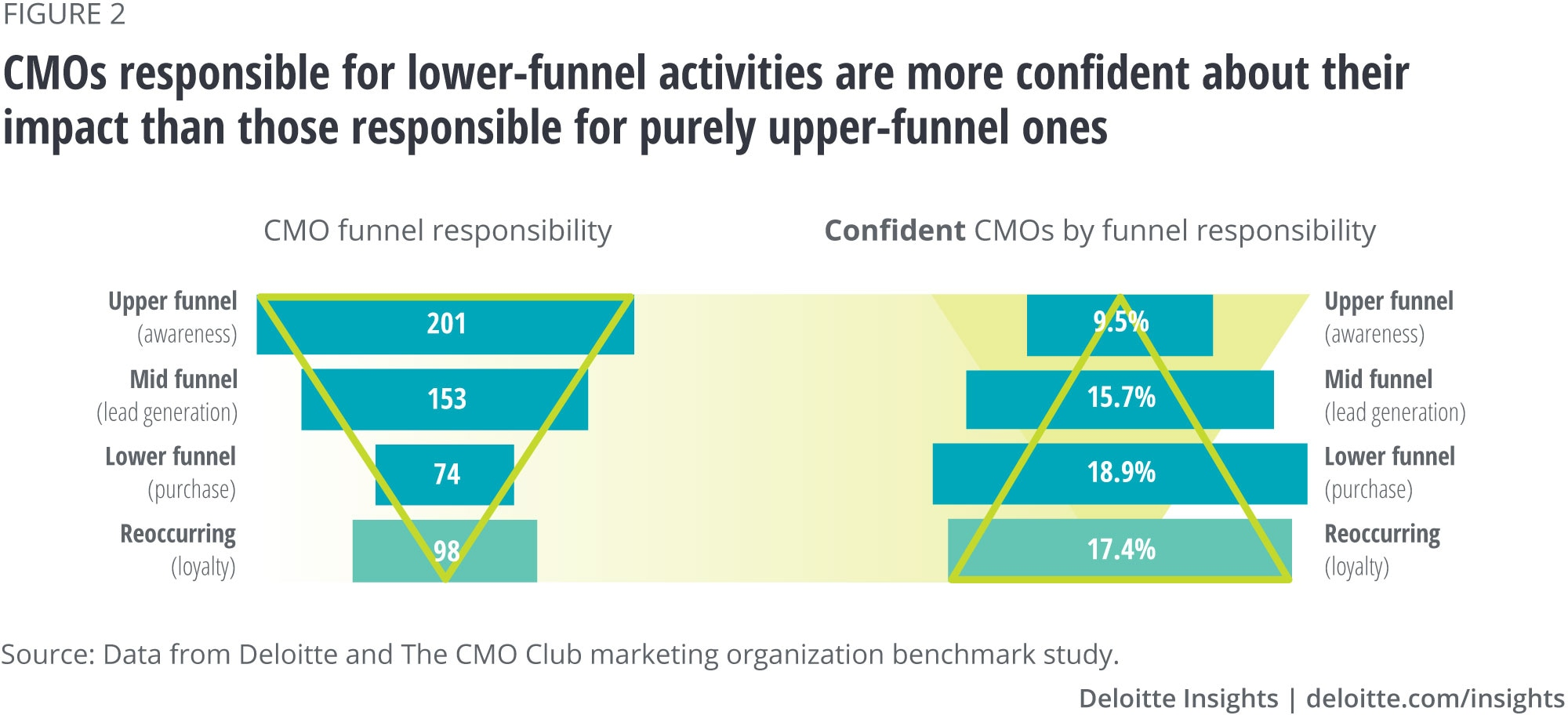CMOs responsible for lower-funnel activities are more confident about their impact than those responsible for purely upper-funnel ones