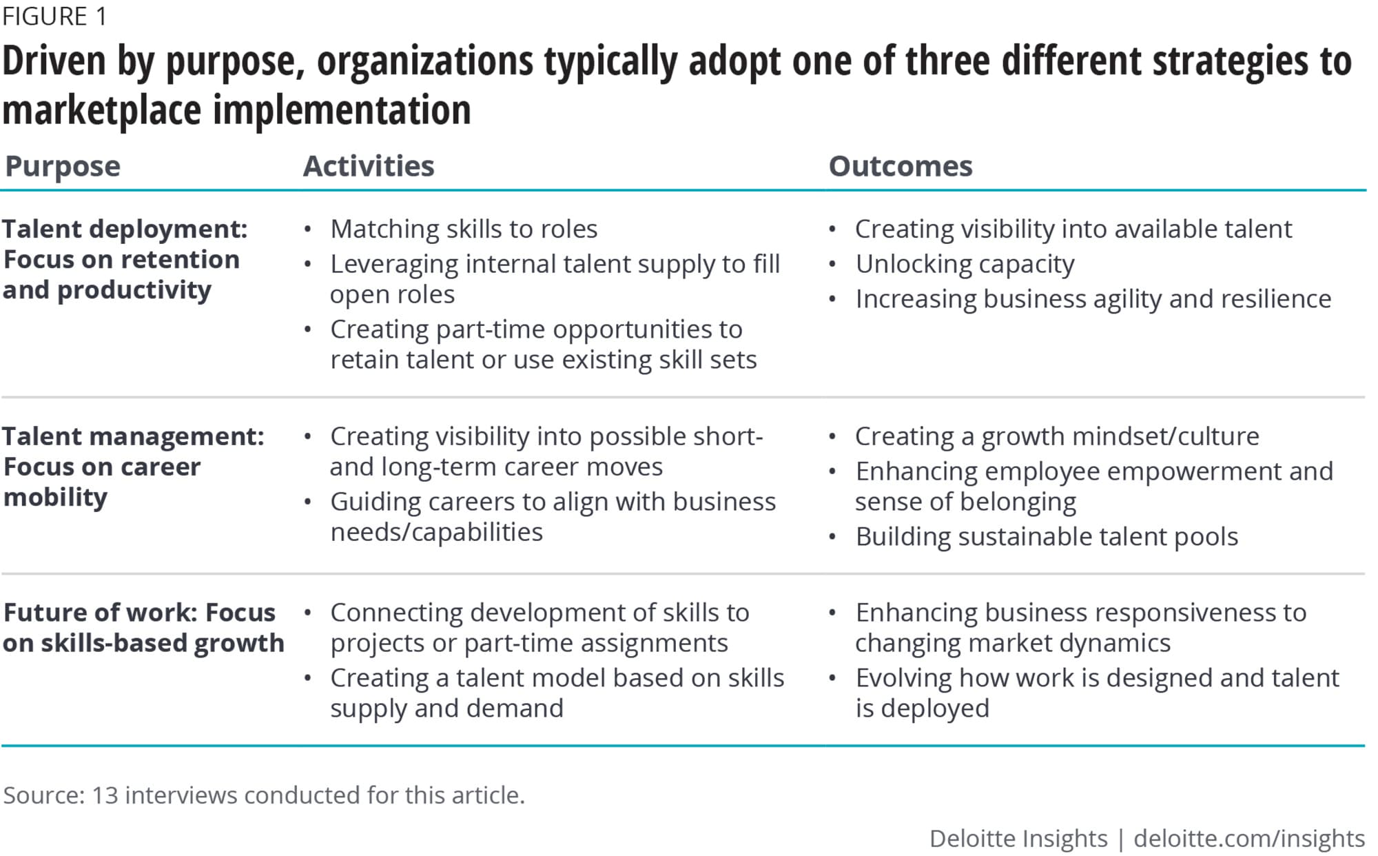 Driven by purpose, organizations typically adopt one of three different strategies to marketplace implementation