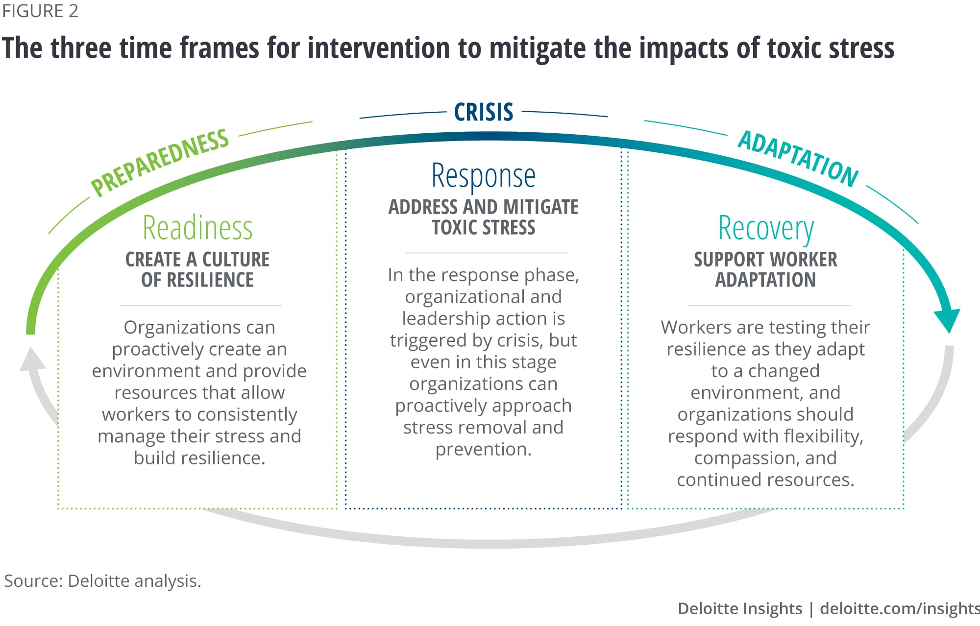 The three time frames for intervention to mitigate the impacts of toxic stress