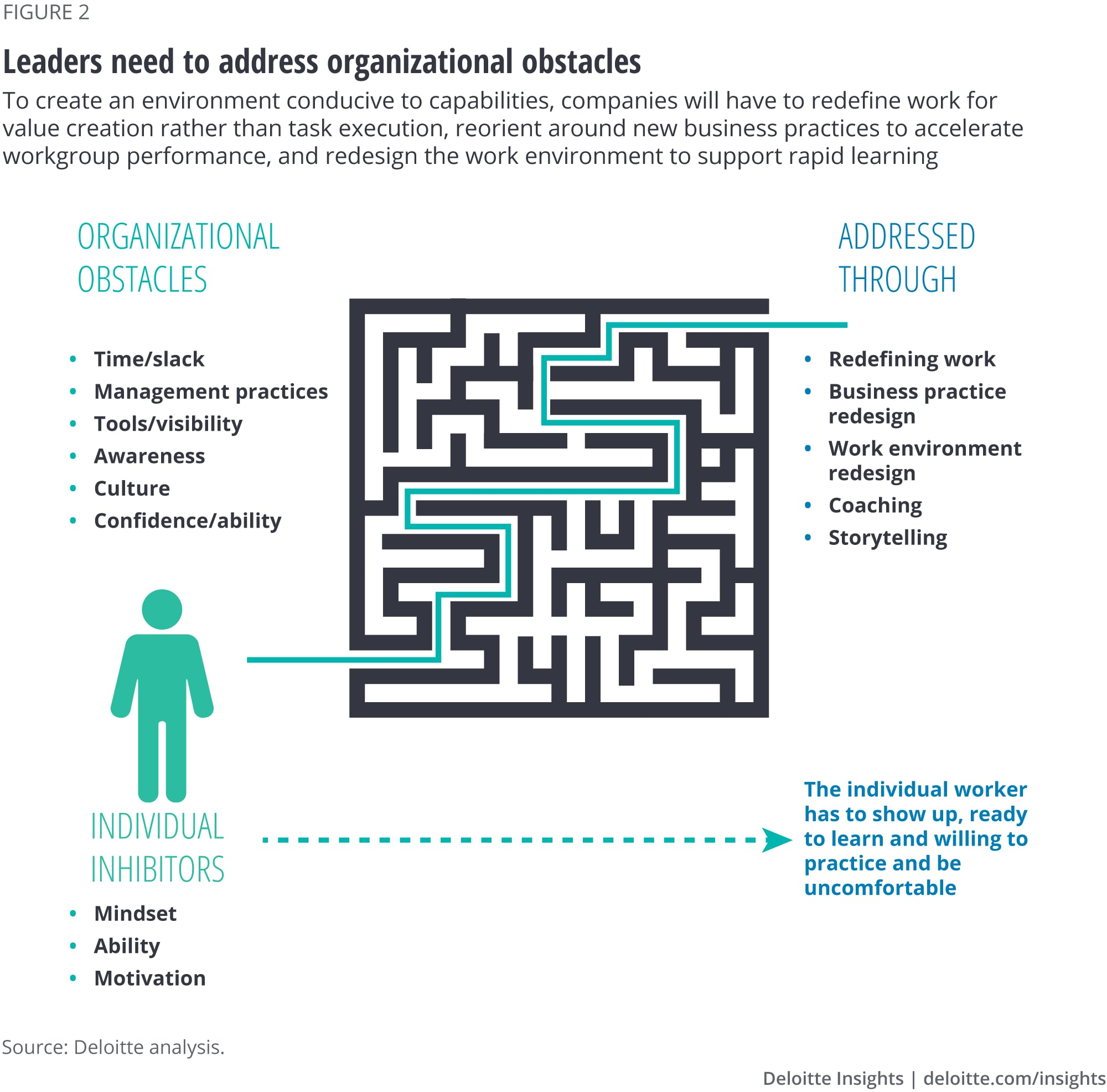 Organizations face obstacles that will challenge capabilities