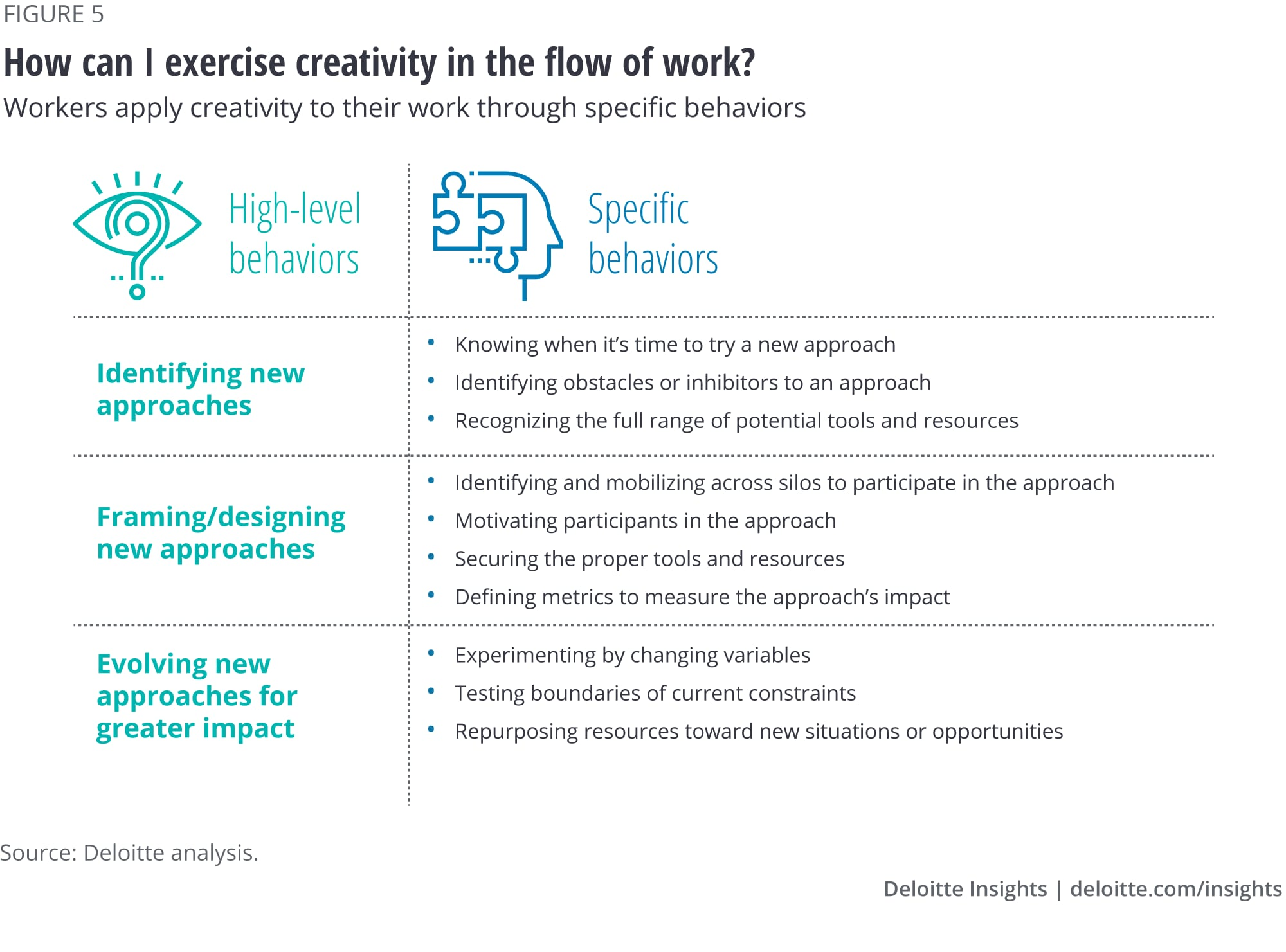 How can I exercise creativity in my work?