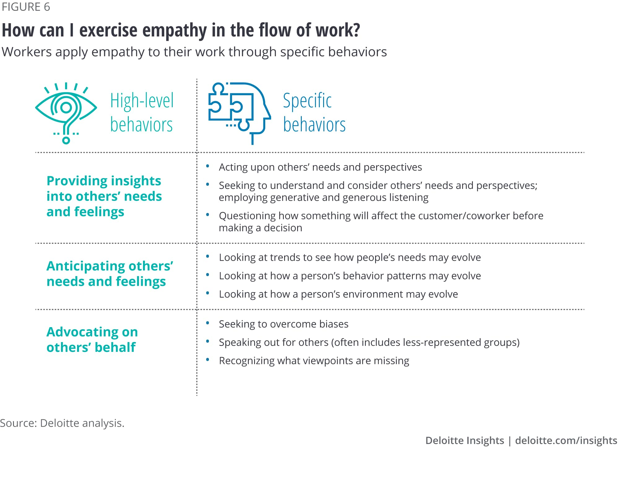 How can I exercise empathy in my work?