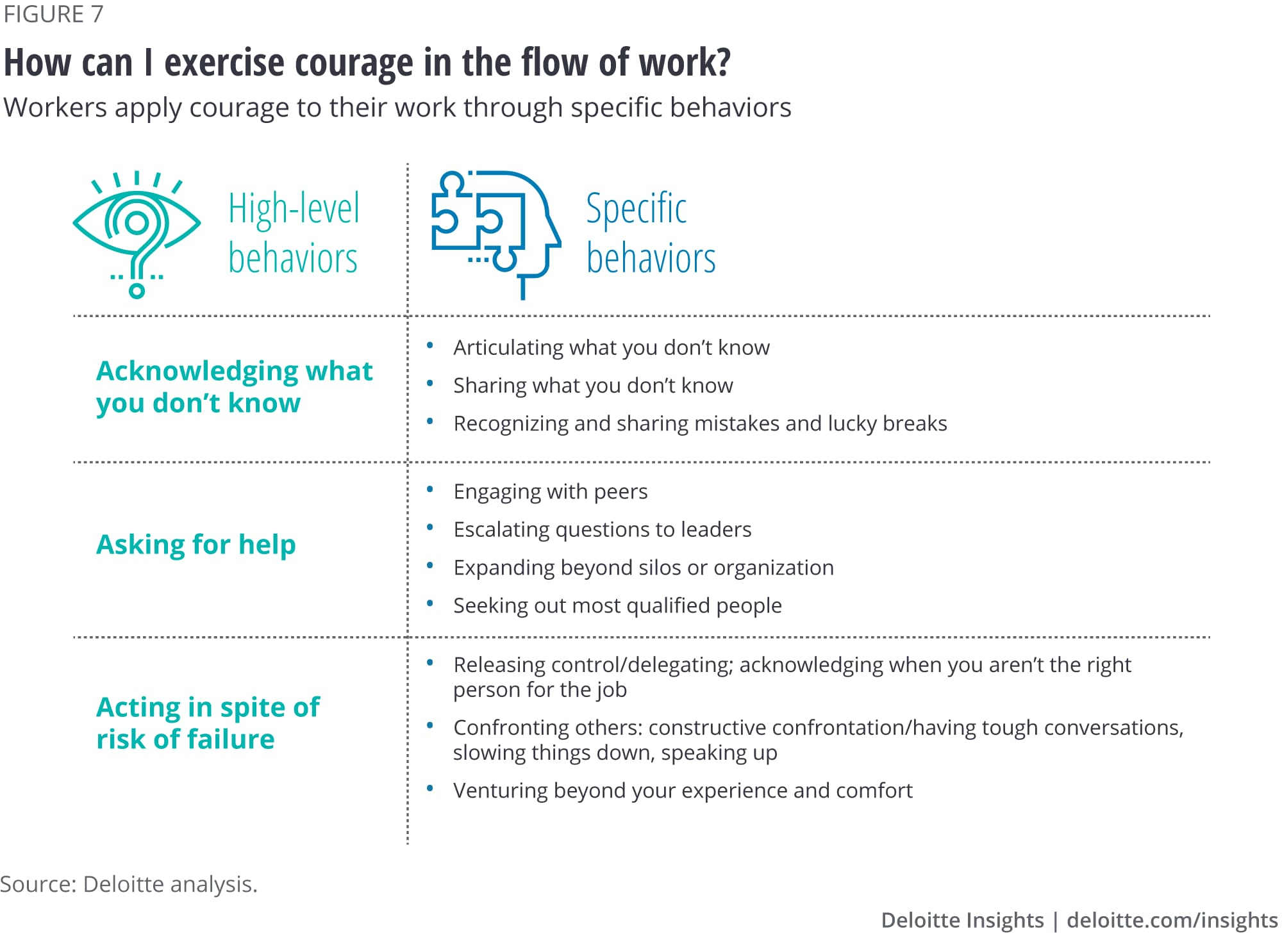How can I exercise courage in my work?