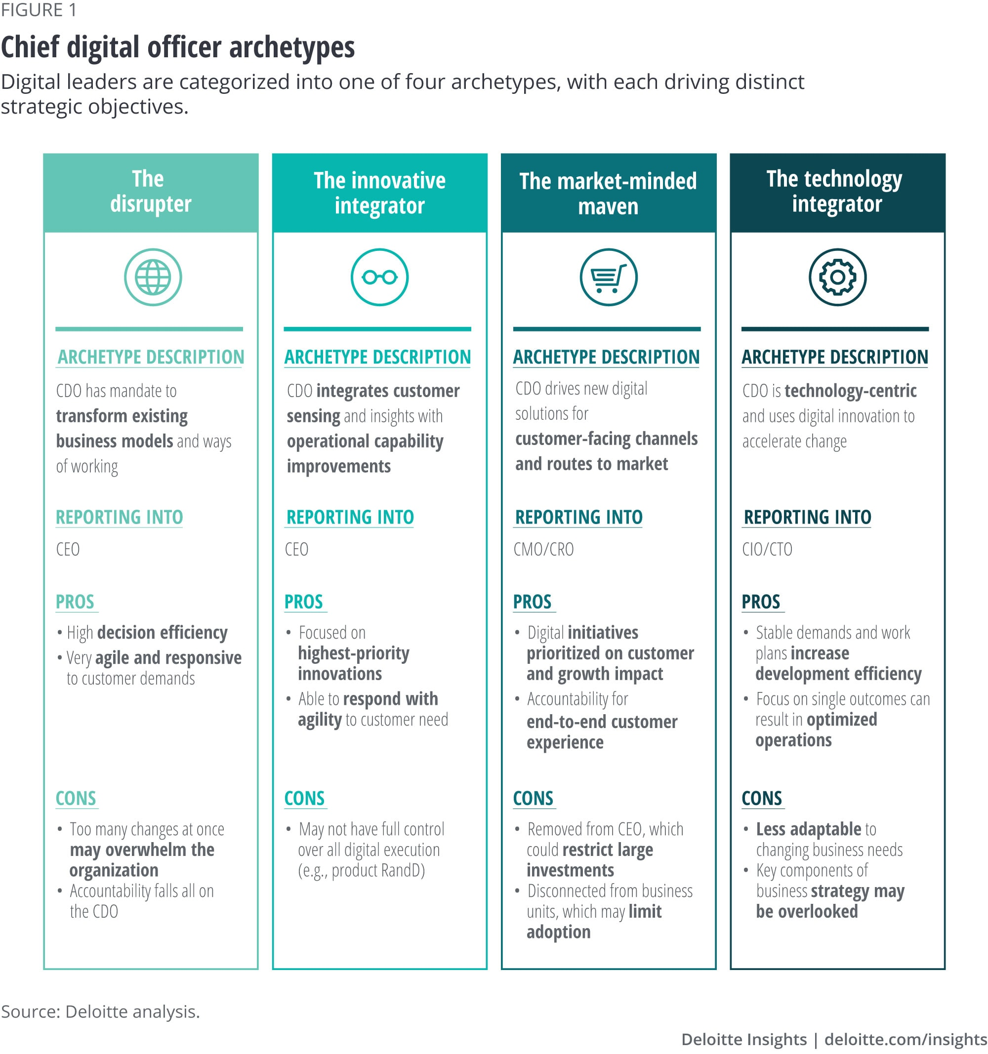 Chief digital officer archetypes