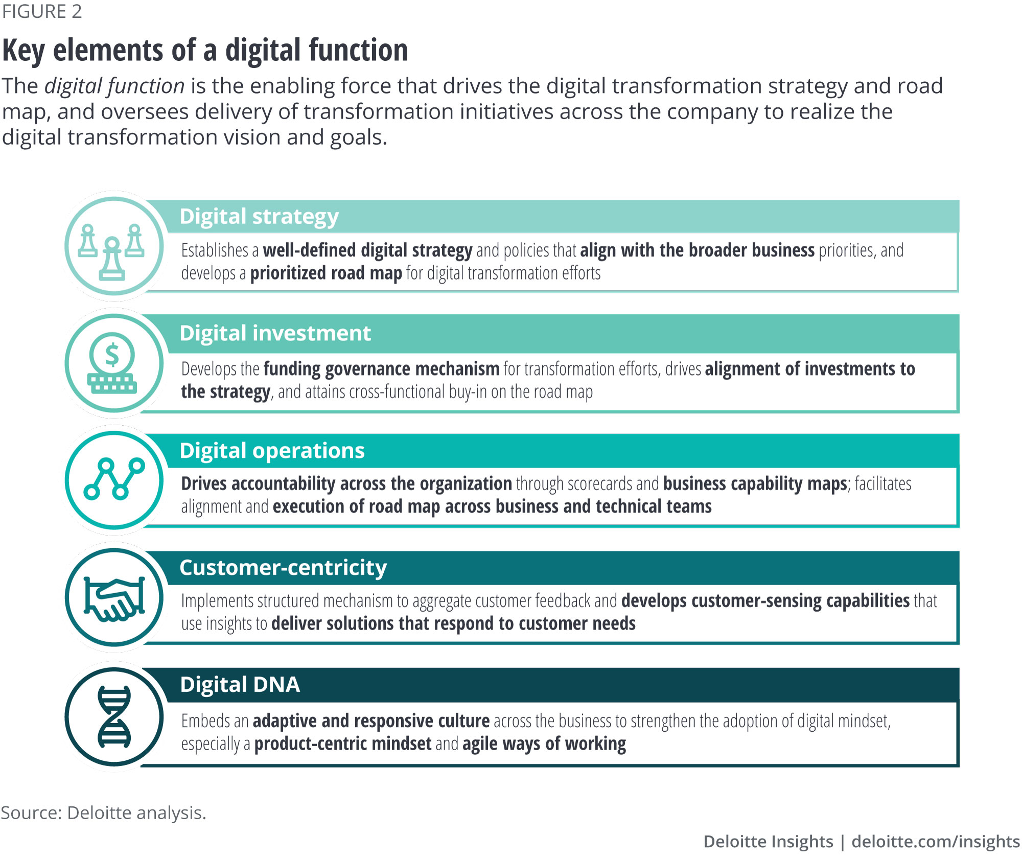 Key elements of a digital function