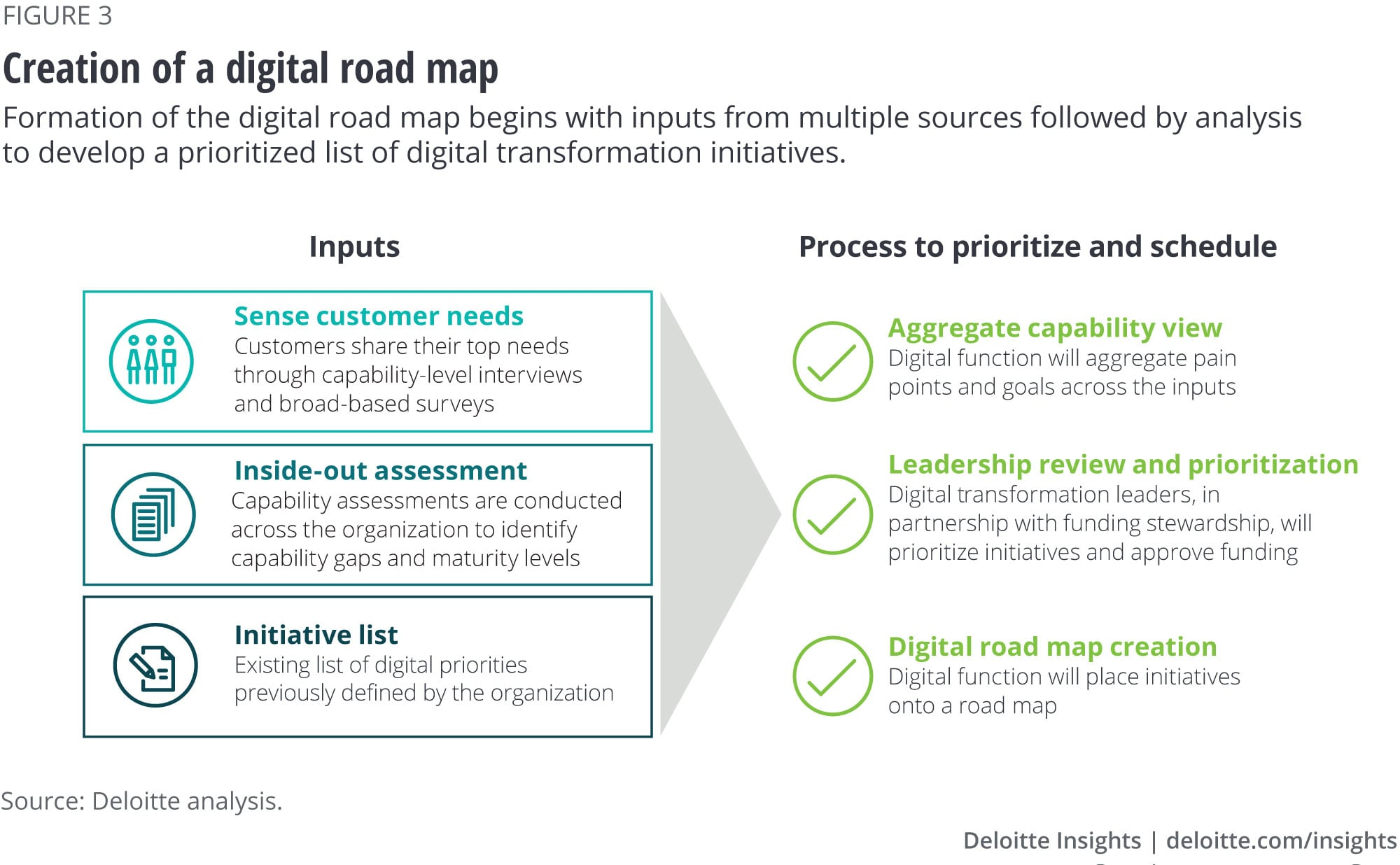 Creation of a digital road map