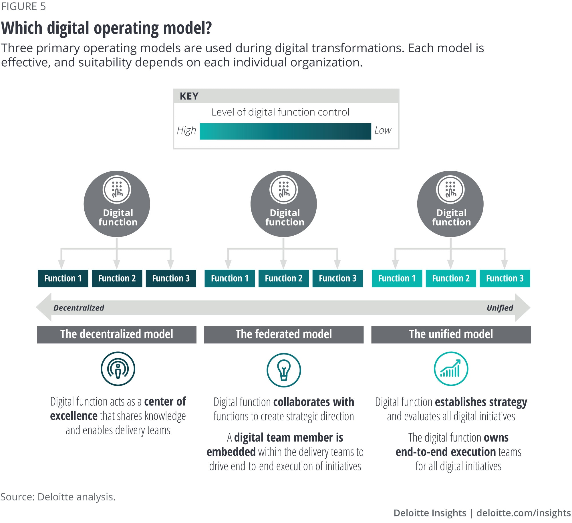Which digital operating model?
